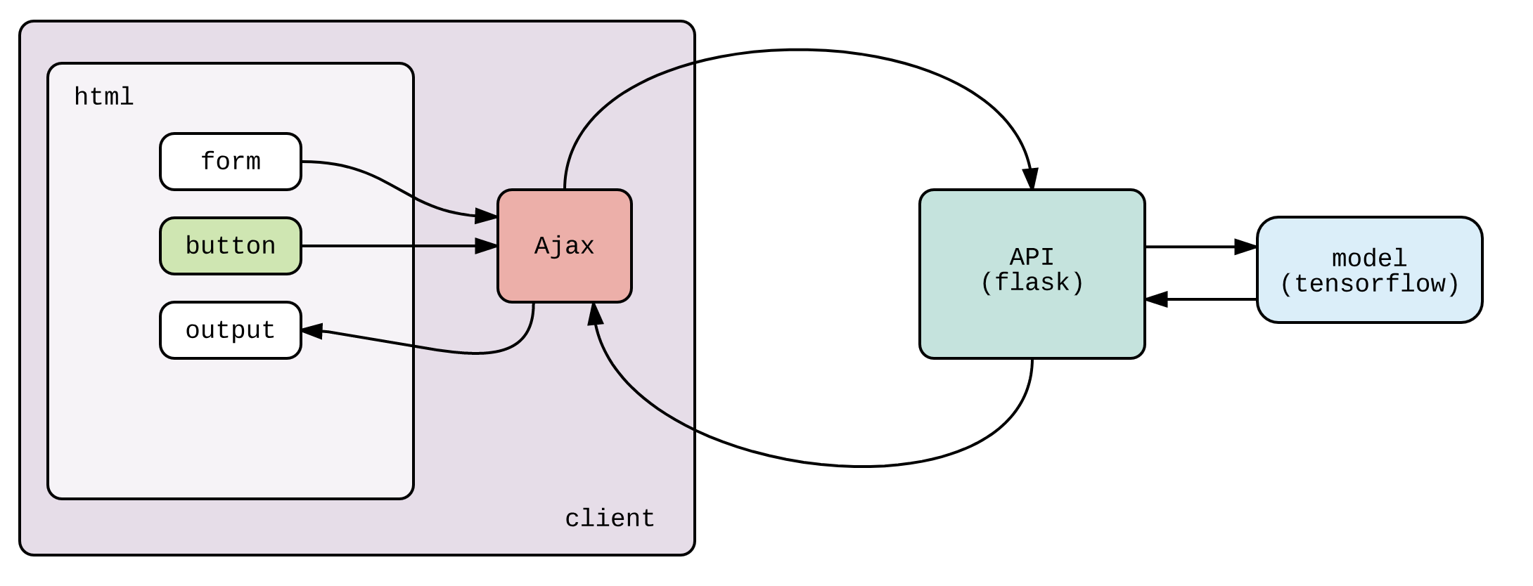 Building a Churn Model with Keras, Flask, Heroku, and