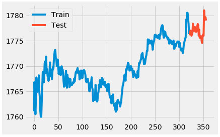 How To Create A Fully Automated AI Based Trading System With Python