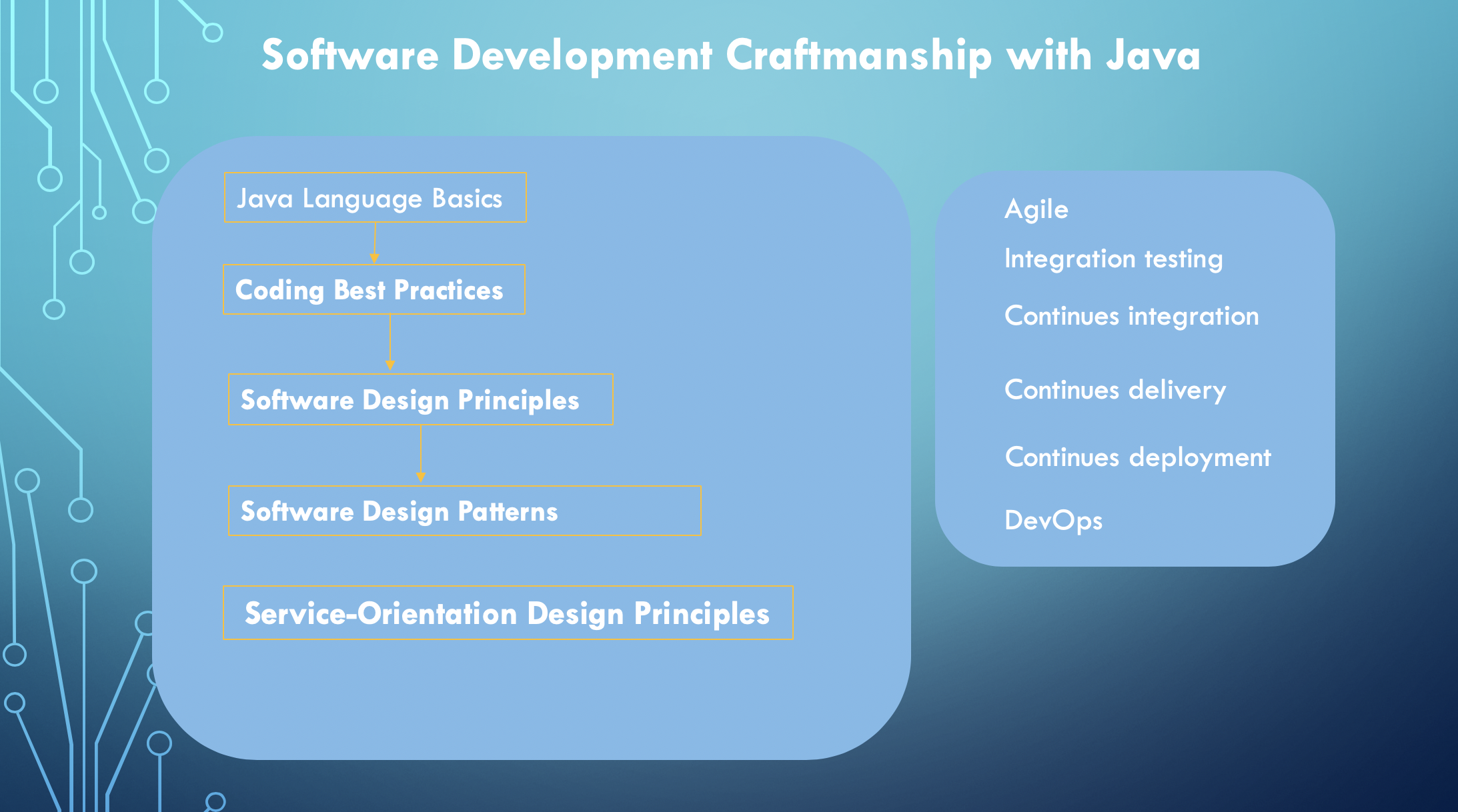 Software Development Craftsmanship With Java By Simeon Iliev Medium