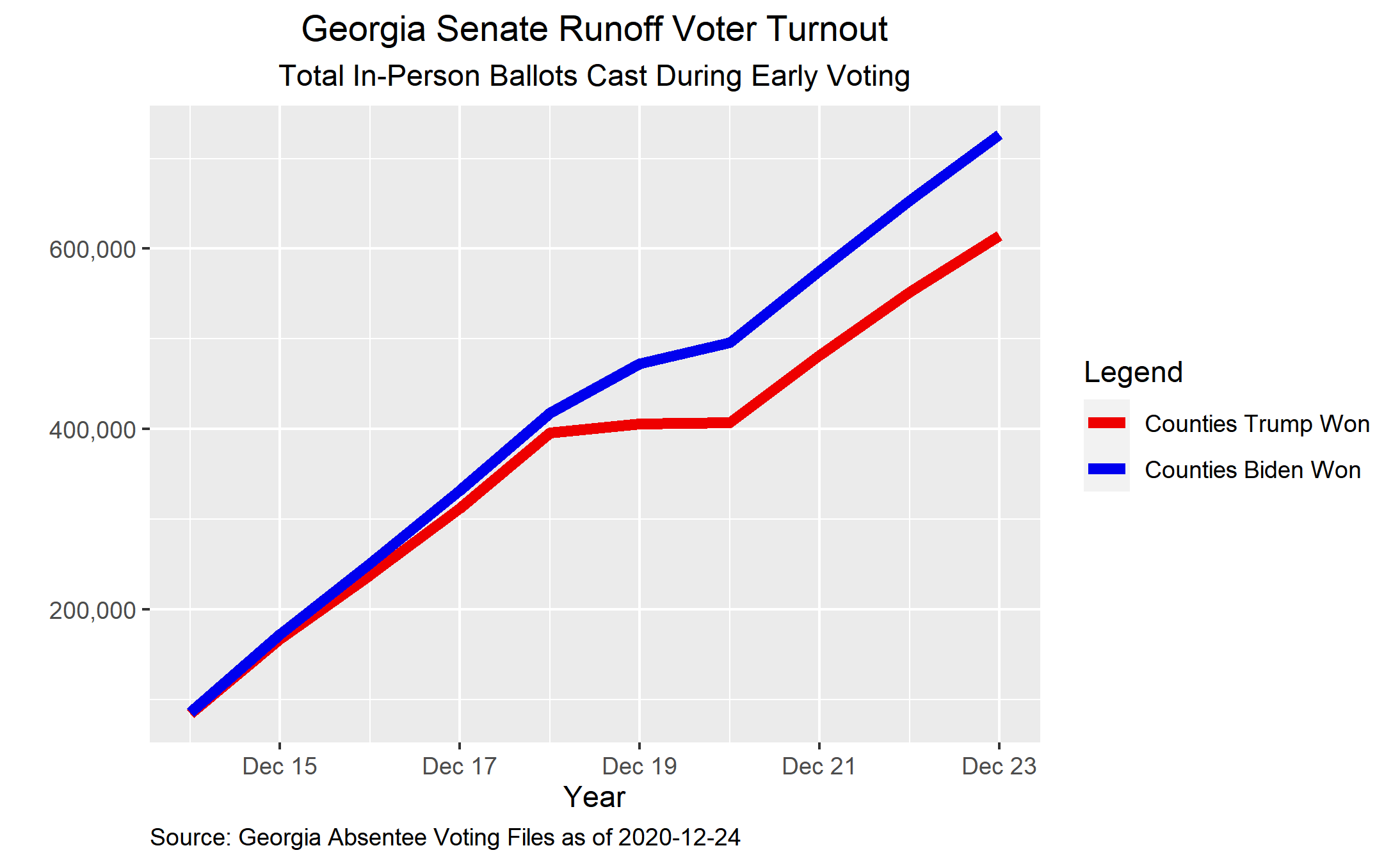 During early voting (12/23), Georgia's Democratic counties cast more early in-person votes than Republican ones.