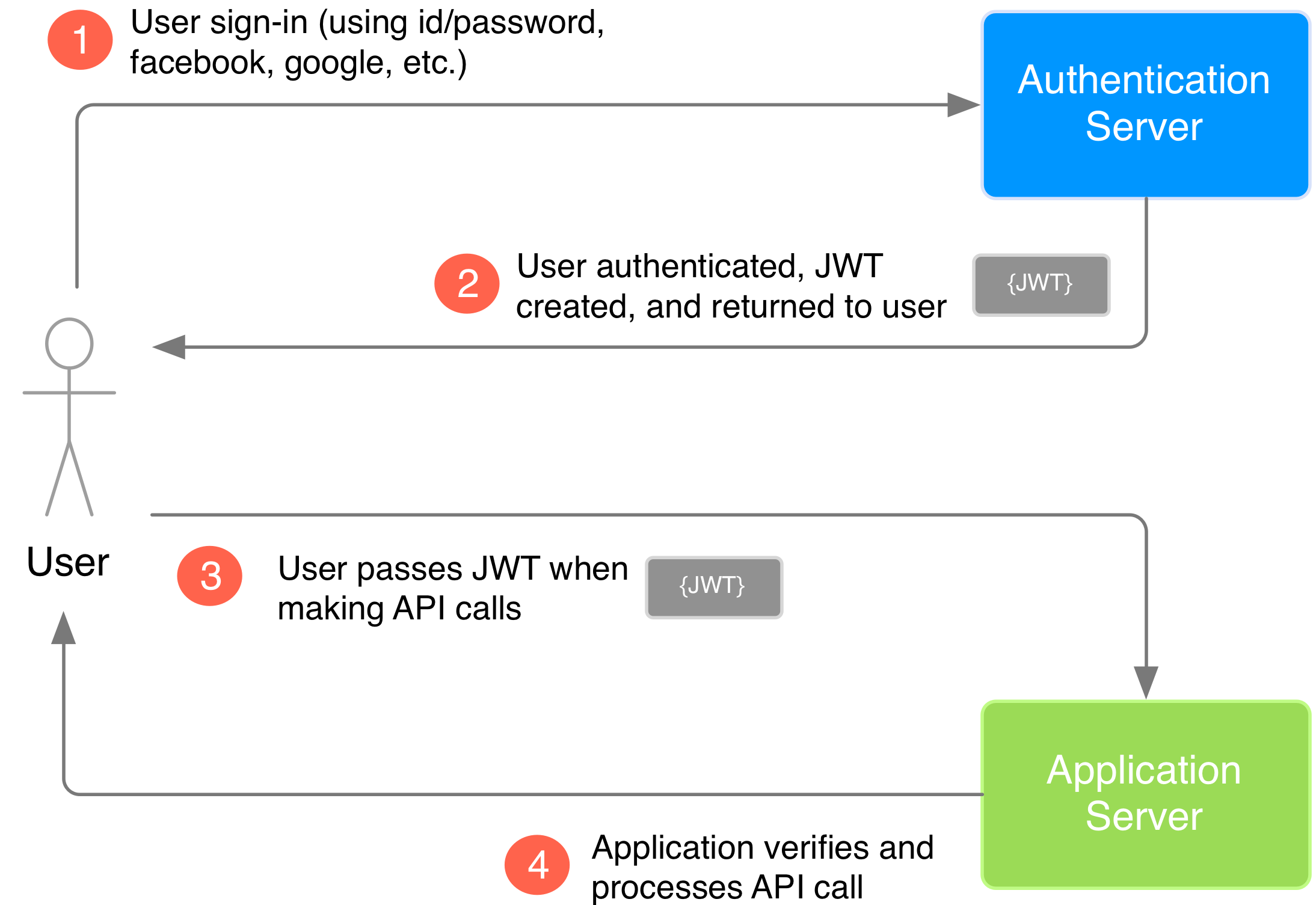 5 Easy Steps to Understanding JSON Web Tokens (JWT)