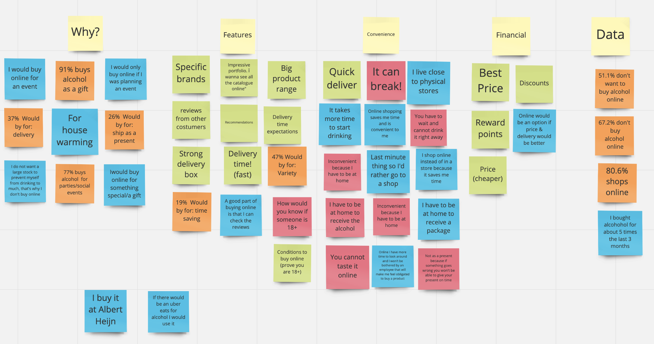 Affinity Diagram after the search: how to interpret your data? - ux collective
