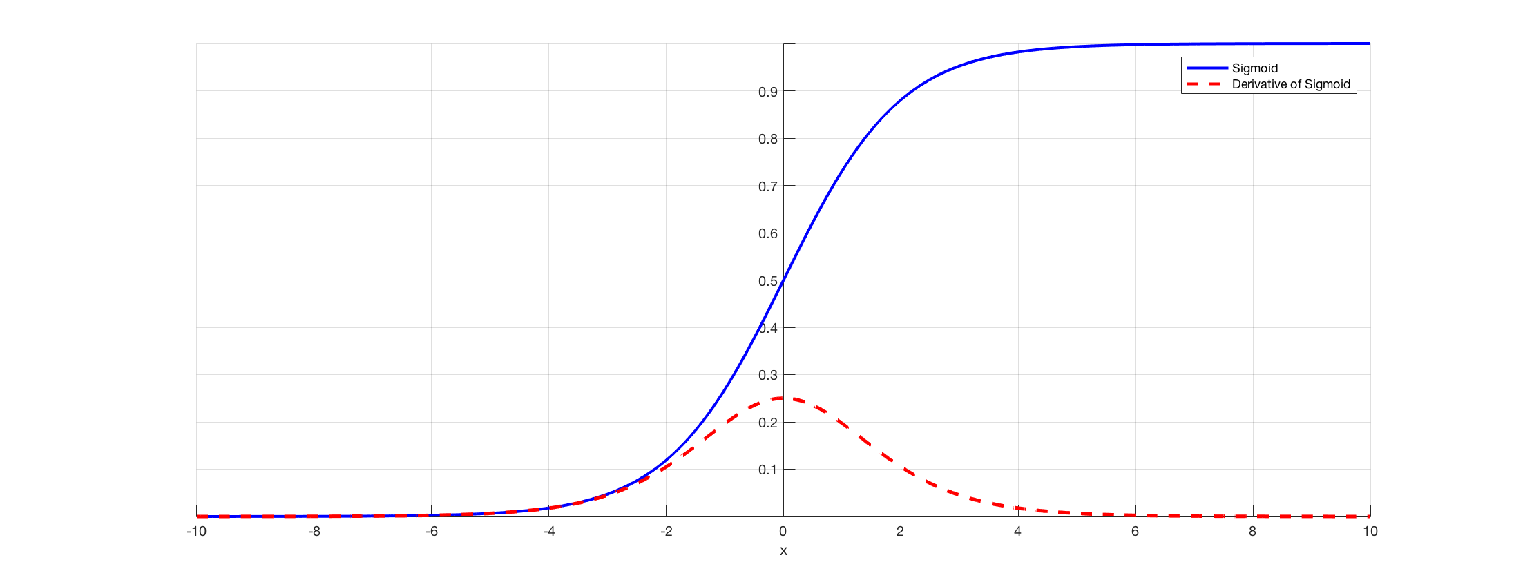 sigmoid derivative  Challenges in building Neural Networks