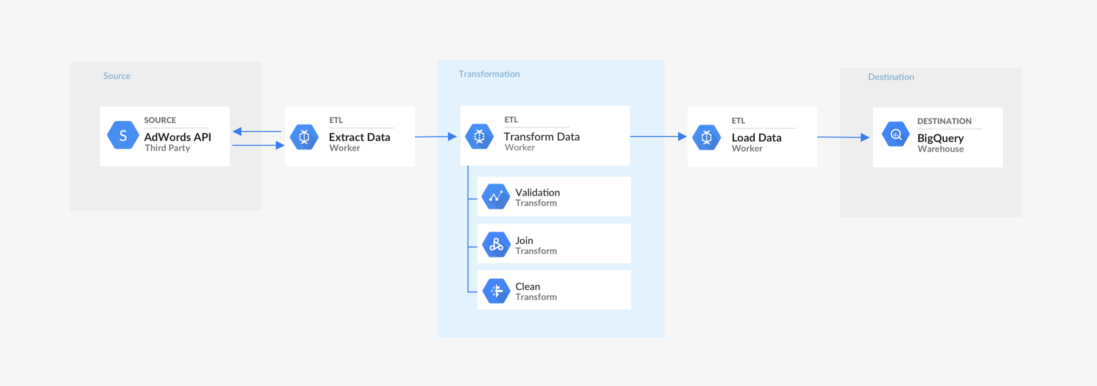 Data Pipeline Vs Etl