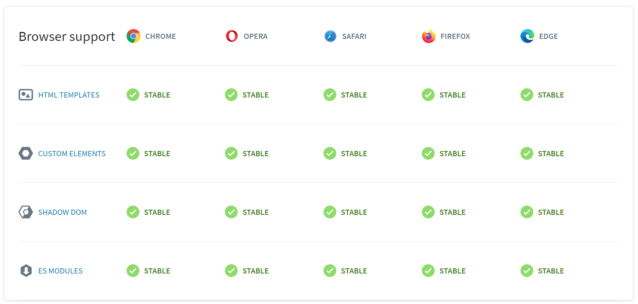 browser support table for web components. All modern browsers are supported, including Safari
