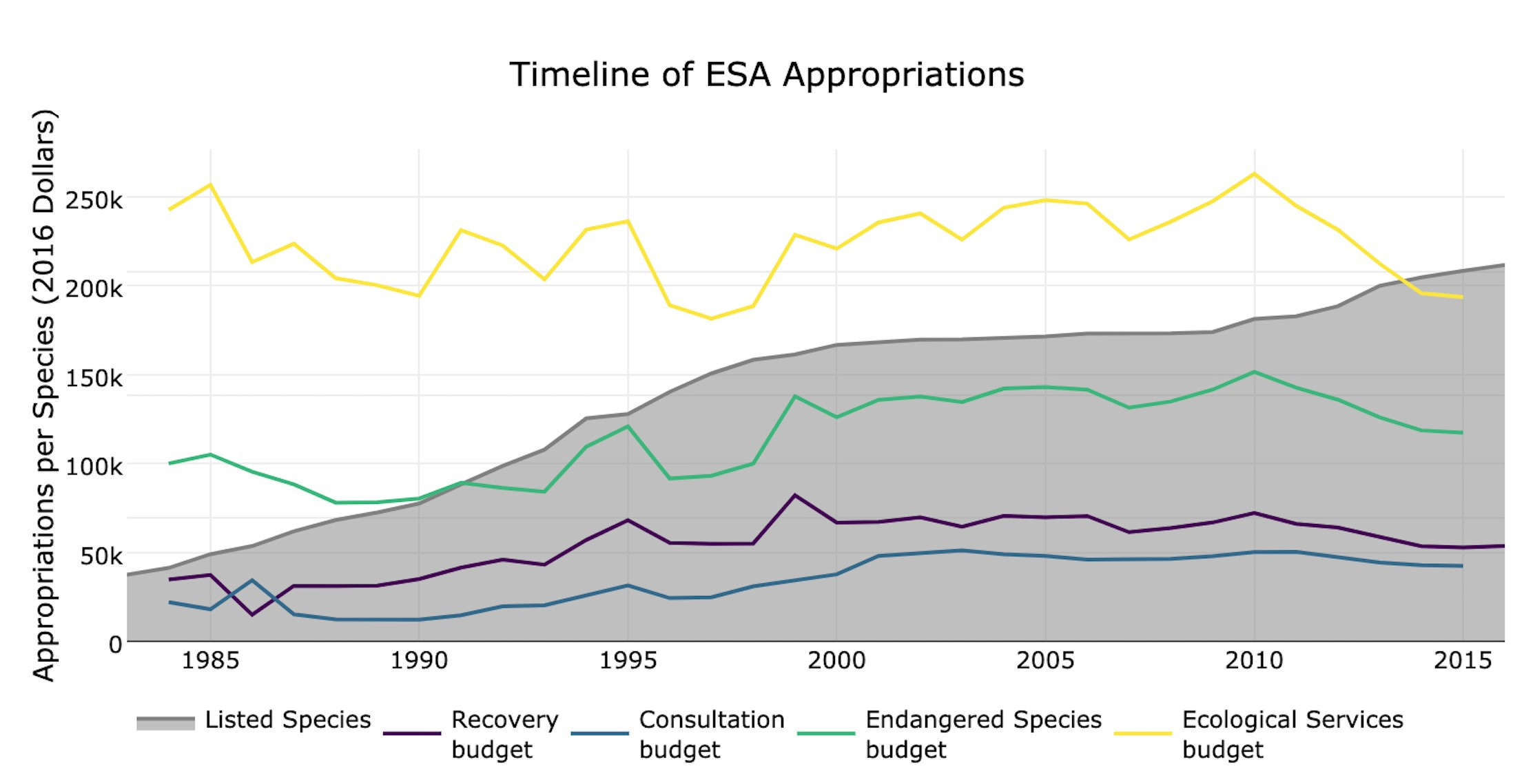 Timeline of ESA Appropriations