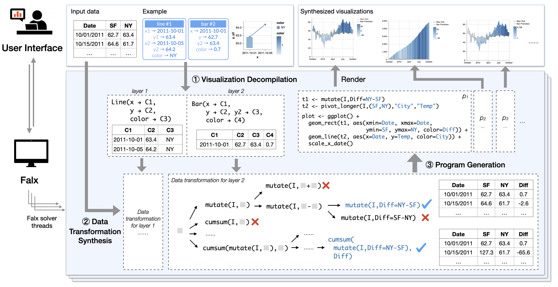 The architecture of the Falx system. Each solver thread synthesizes visualizations that match user examples in three steps: (1) visualization decompilation, (2) data transformation synthesis, and (3) program generation.