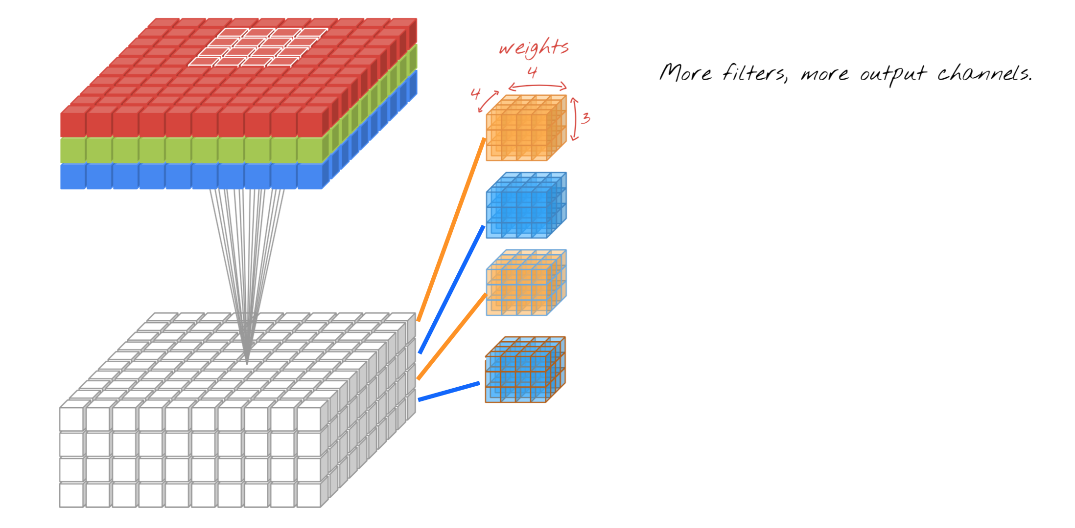 A Beginner's Guide to Convolutional Neural Networks (CNNs)