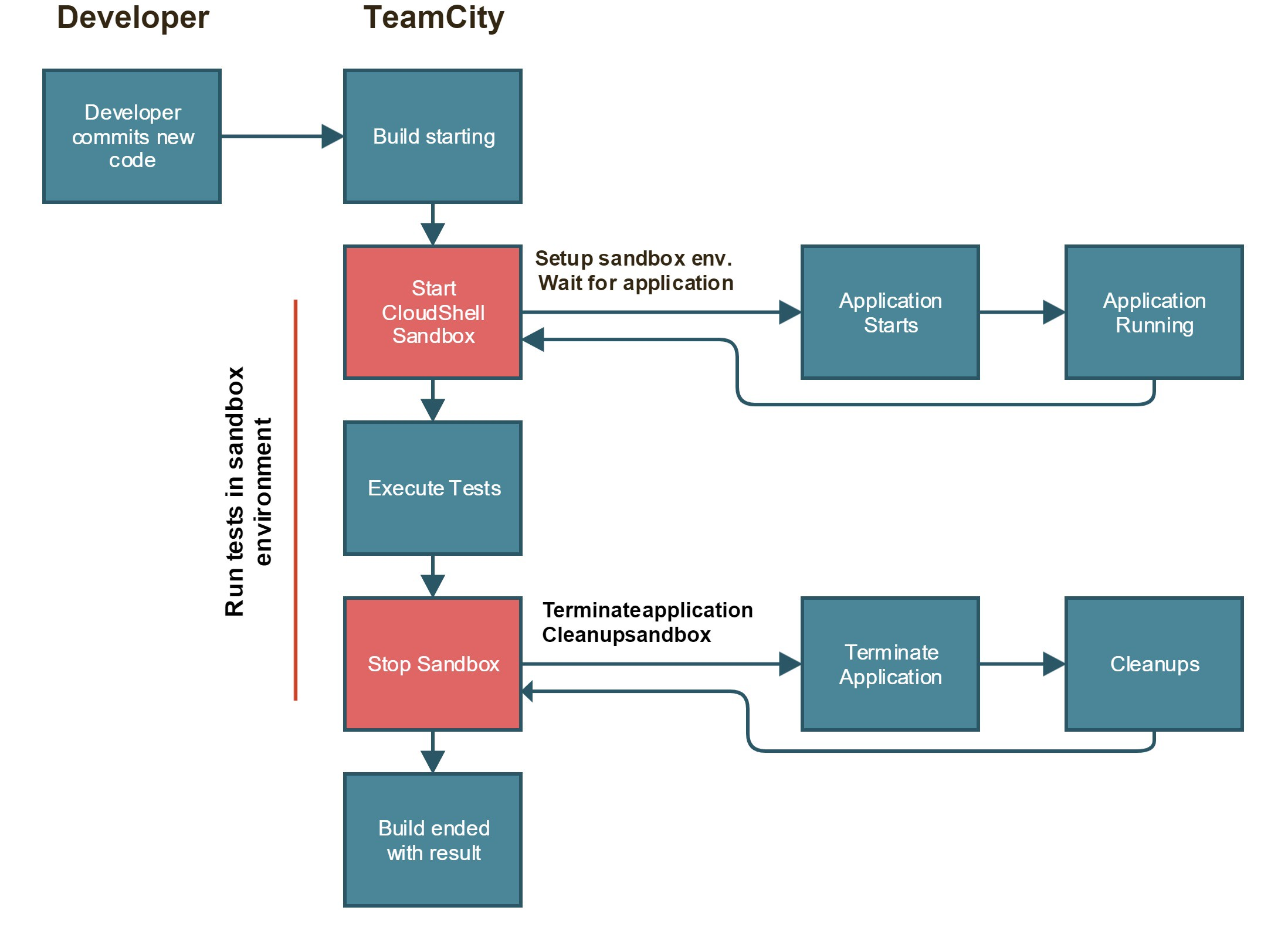 TeamCity Plugin Development Journey - Quali-TechBlog - Medium