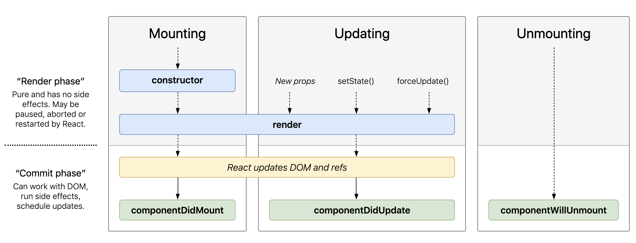 A diagram showing the React lifecycle hooks and the order in which they are called.