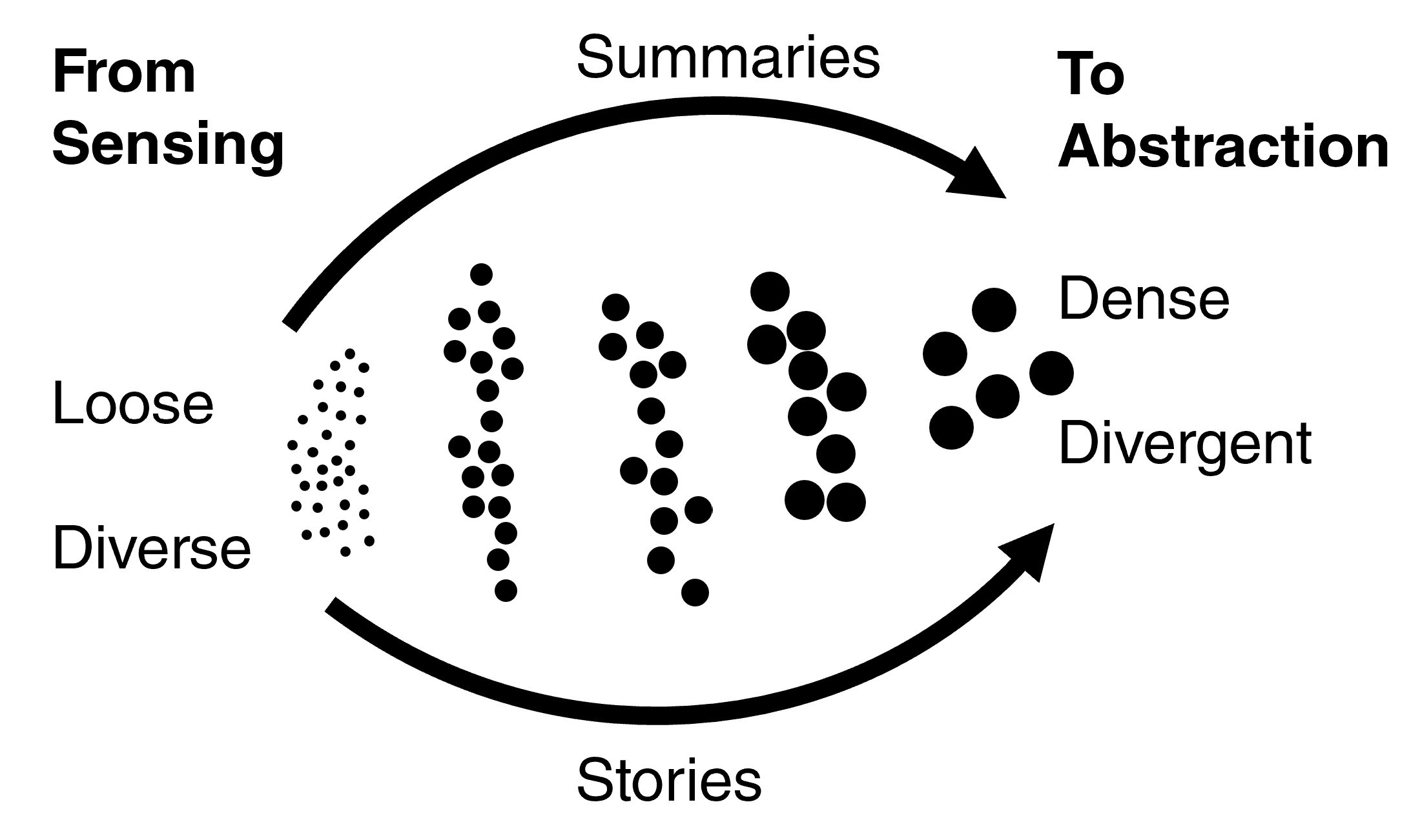 Diagram showing how many ideas come in but are sorted thru stories in dense abstracted concepts