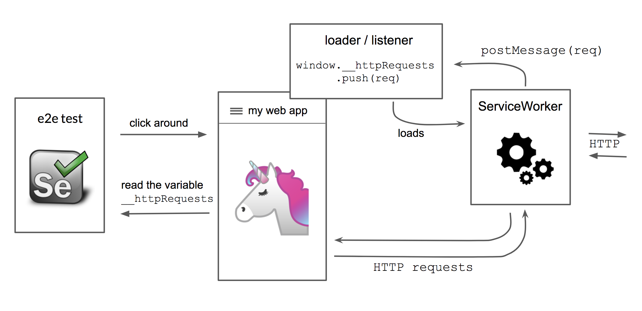 Testing Background Network Requests with Selenium - travel