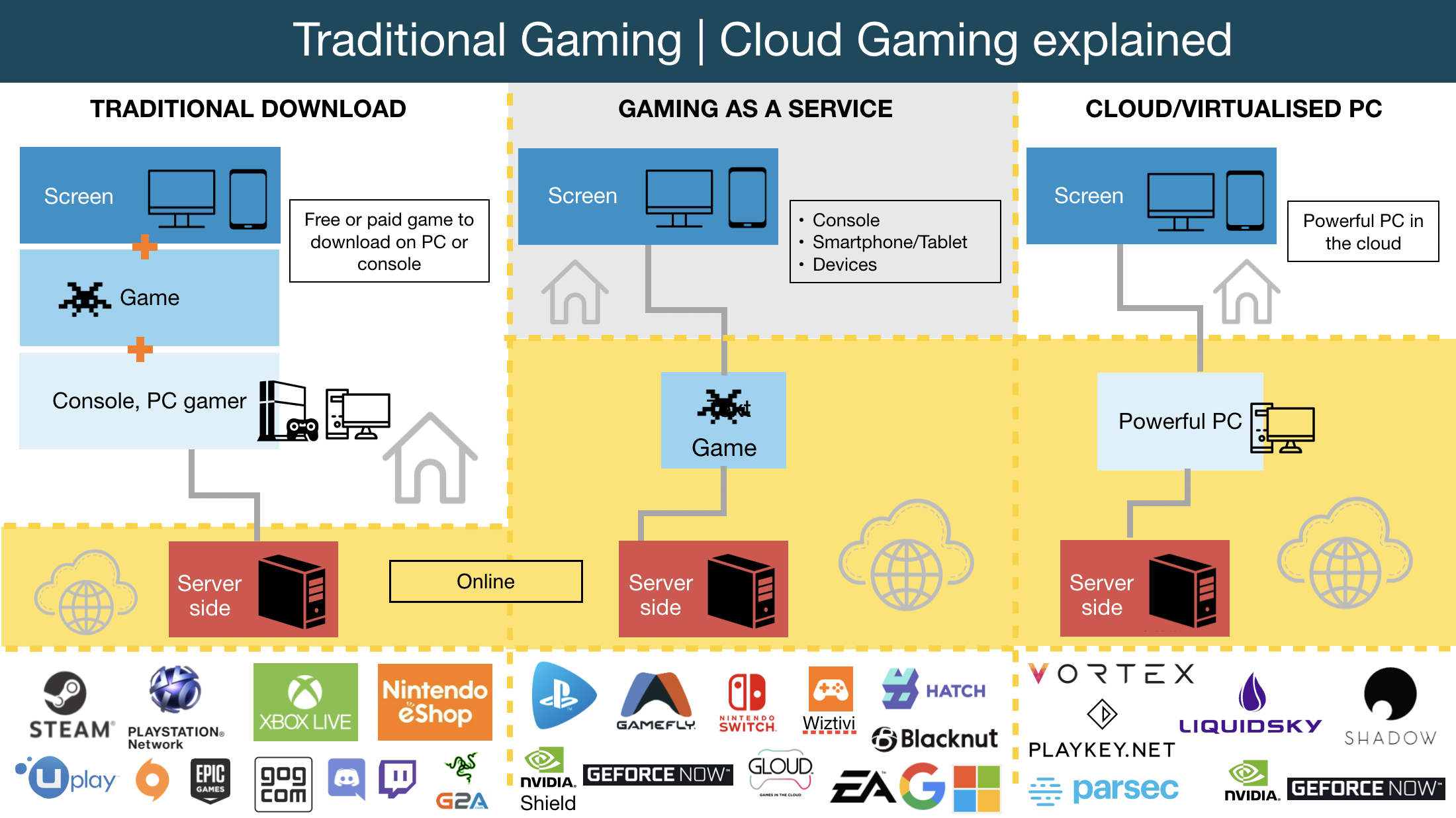 Cloud Gaming, Gaming as a Service: Getting the Netflix of