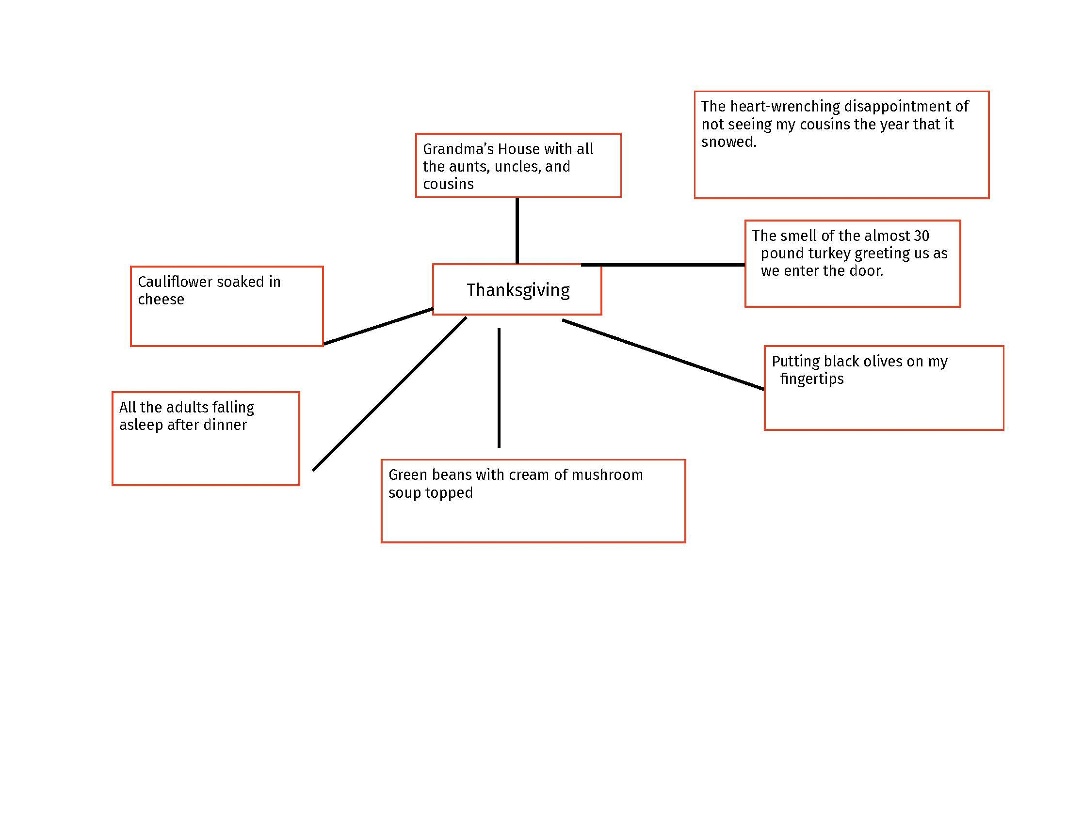Mind map showing topics that I might include in a legacy story about dinner at Grandma's house.