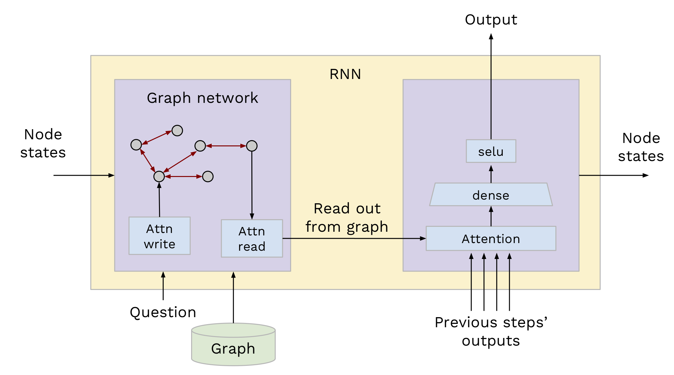 Finding shortest paths with Graph Neural Networks - Octavian
