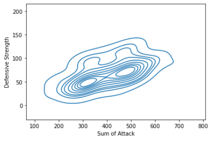 Density Plot seaborn