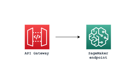 AWS SageMaker Endpoint as REST service with API Gateway