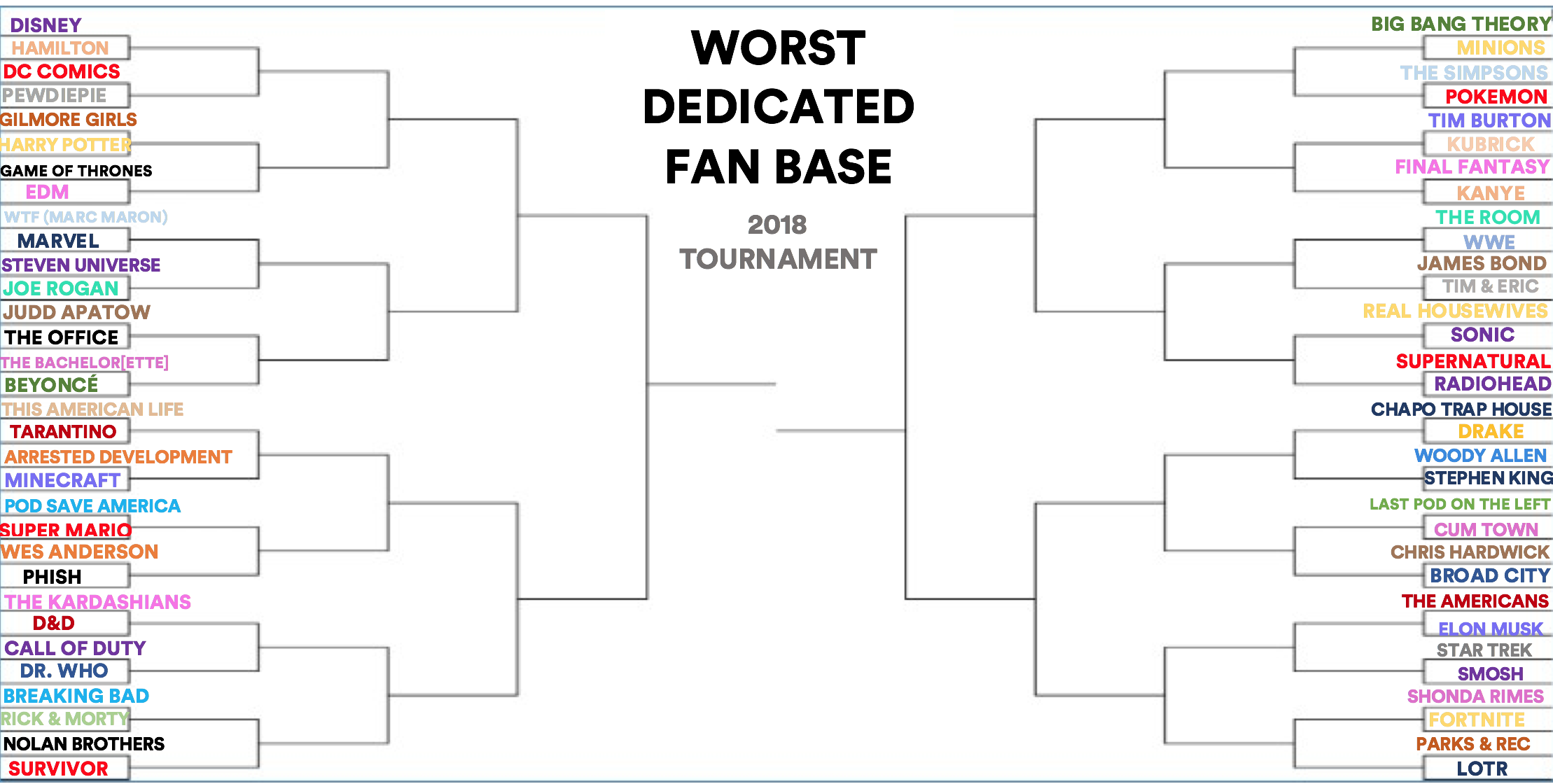 Worst Dedicated Fan Base Tournament 2018: Introduction And
