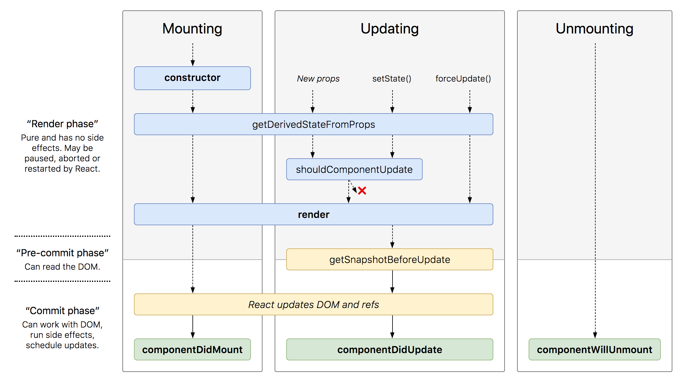 React Component Lifecycle Methods Manual Guide