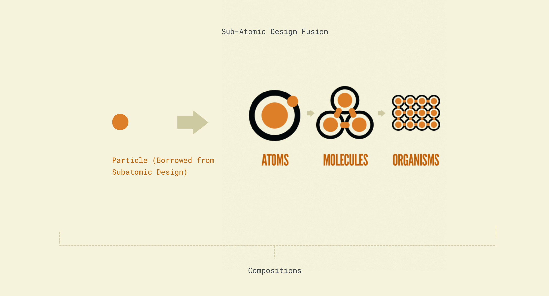 Better Design Systems In Sketch 2 Harry Cresswell Design And Front End Web Development