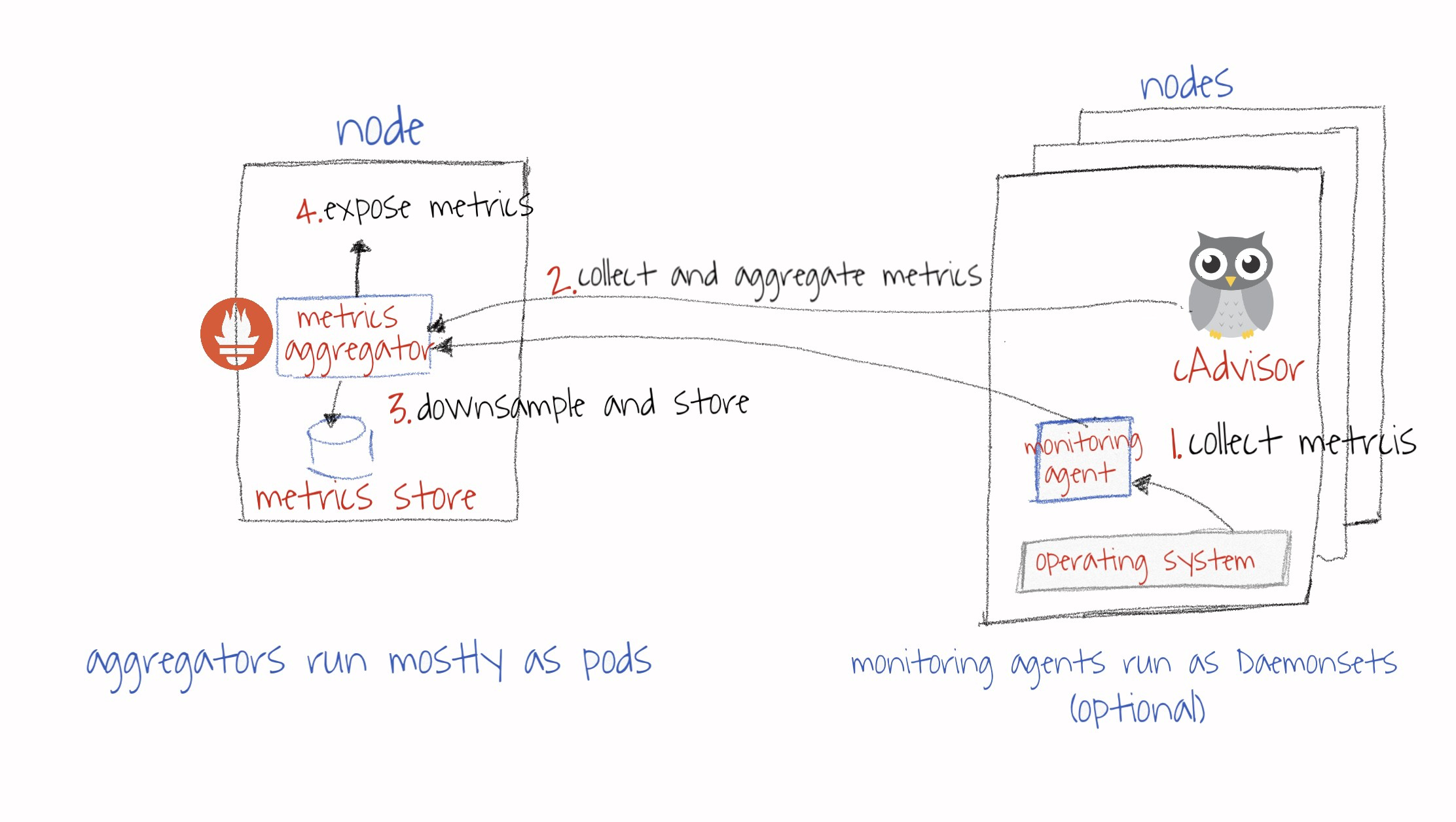 Kubernetes Monitoring 101 — Core pipeline & Services Pipeline