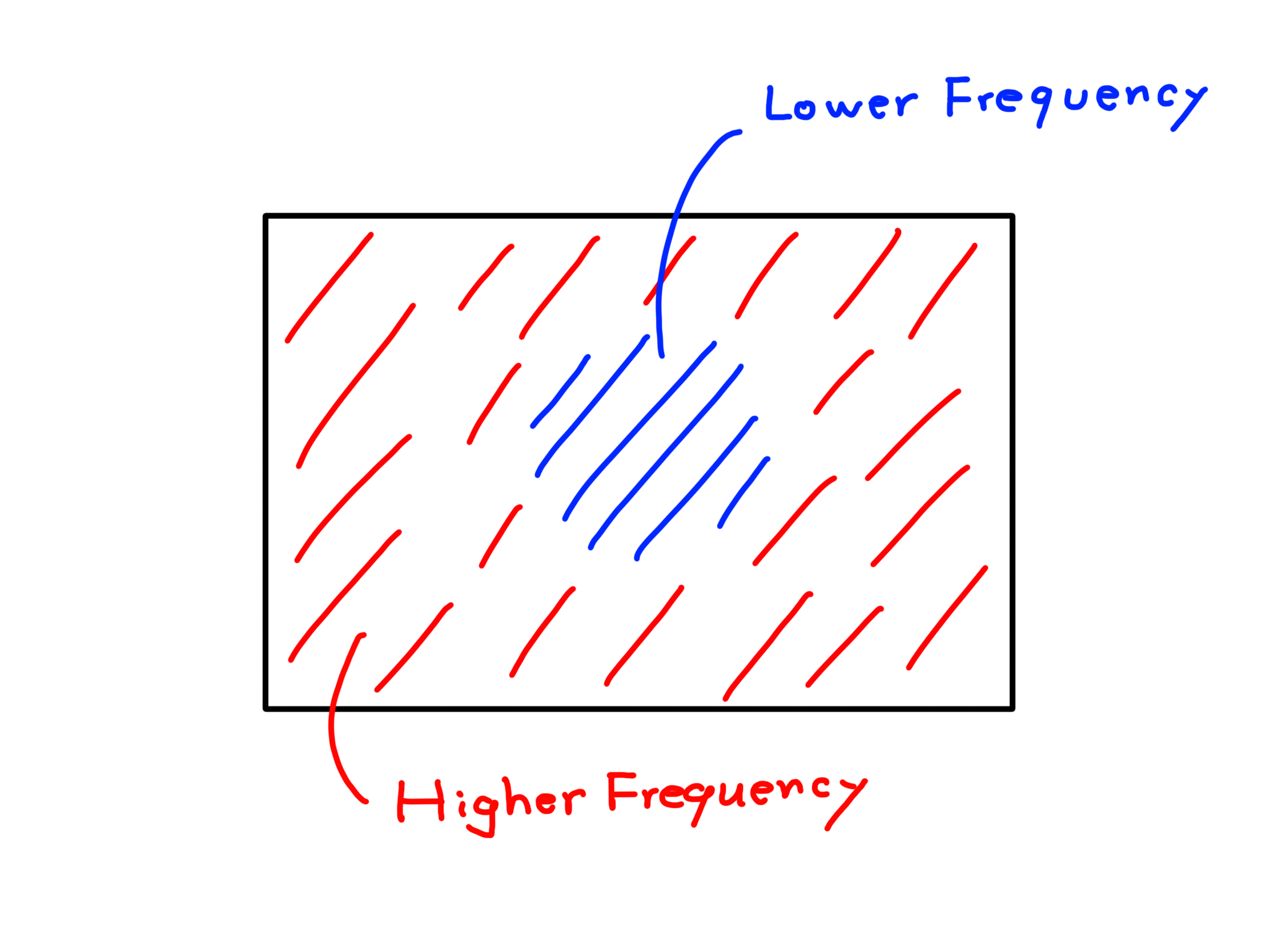 Python Computer Vision Tutorials — Image Fourier Transform