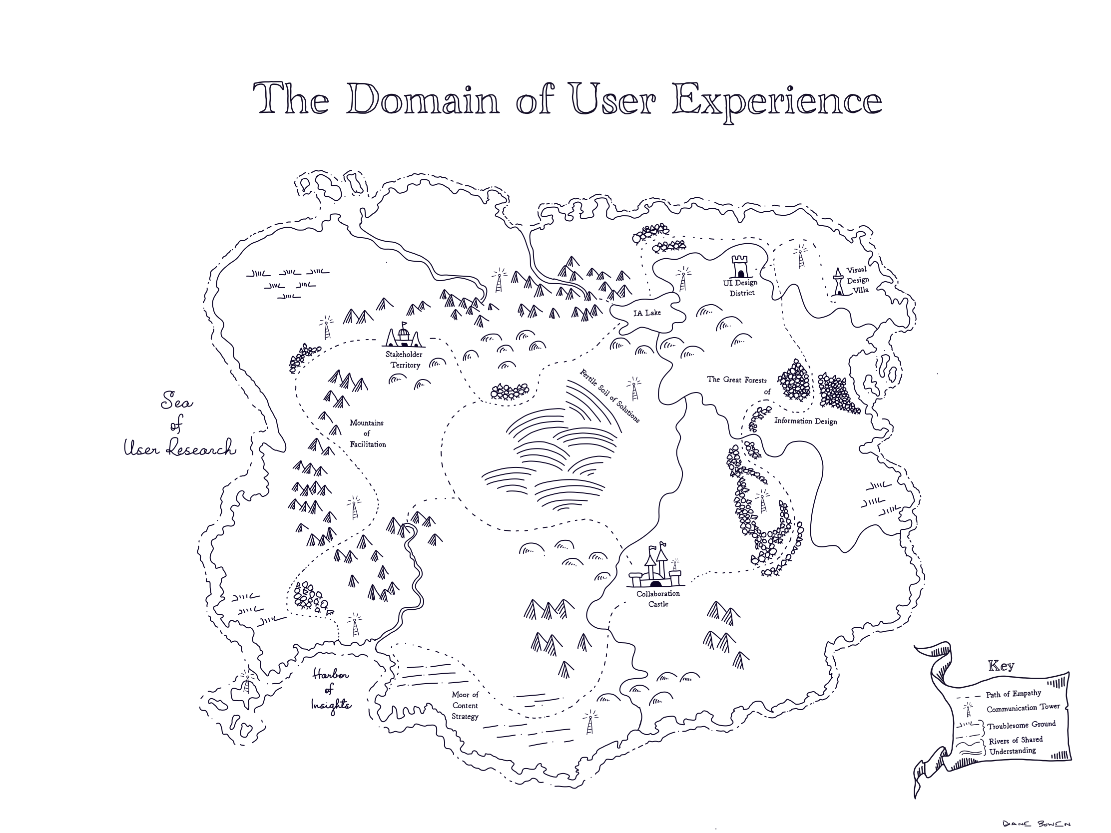 A fantasy map illustrating the activities of the UX practitioner.