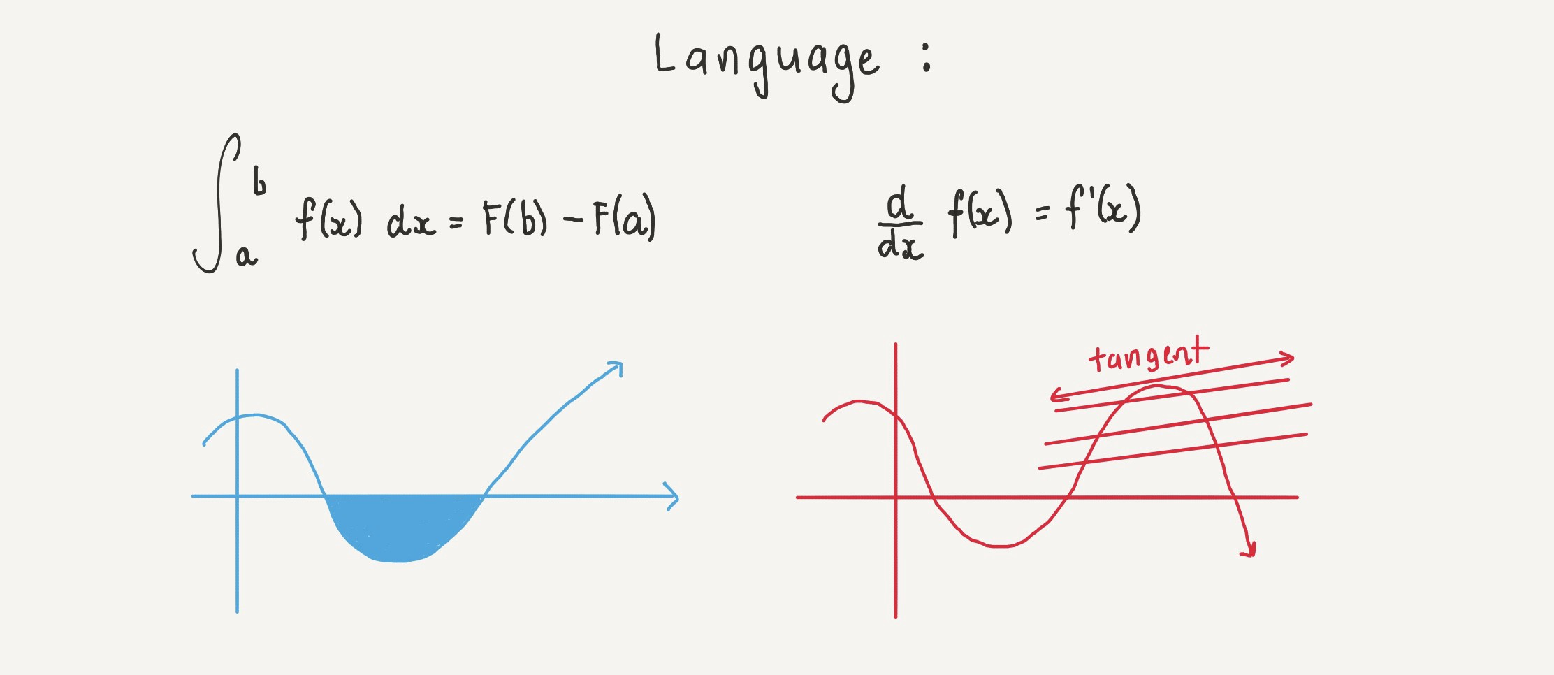 Applications of Calculus in Real life - However, Mathematics