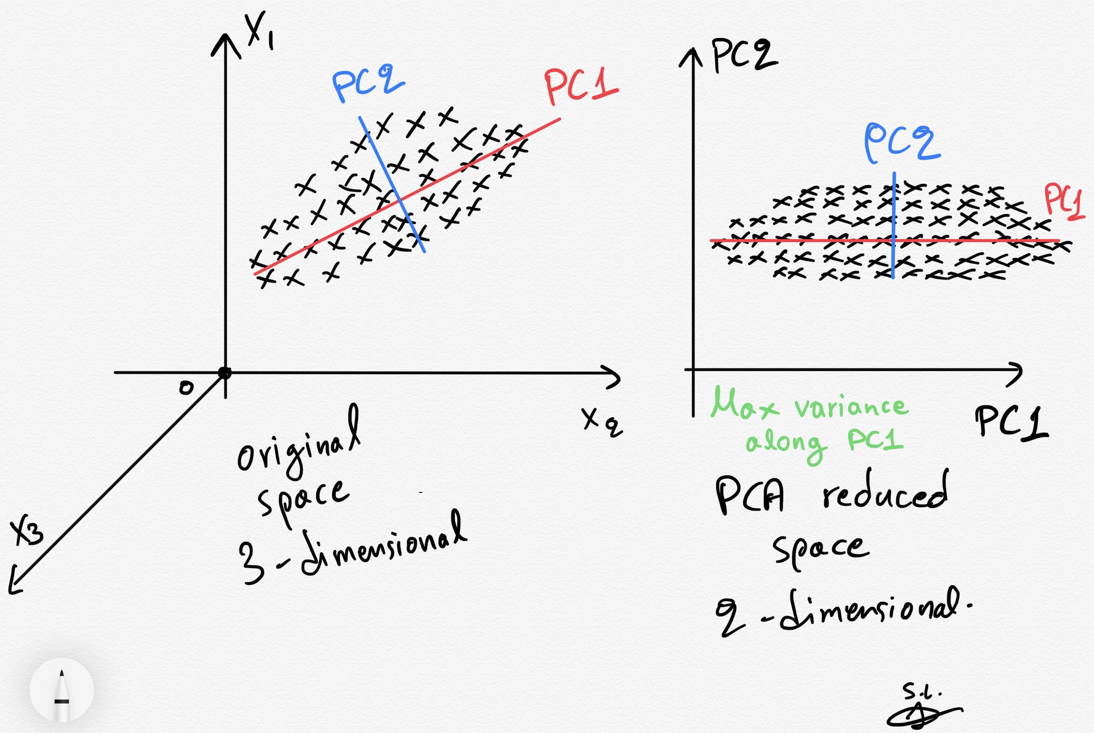 PCA clearly explained —When, Why, How to use it and feature ...