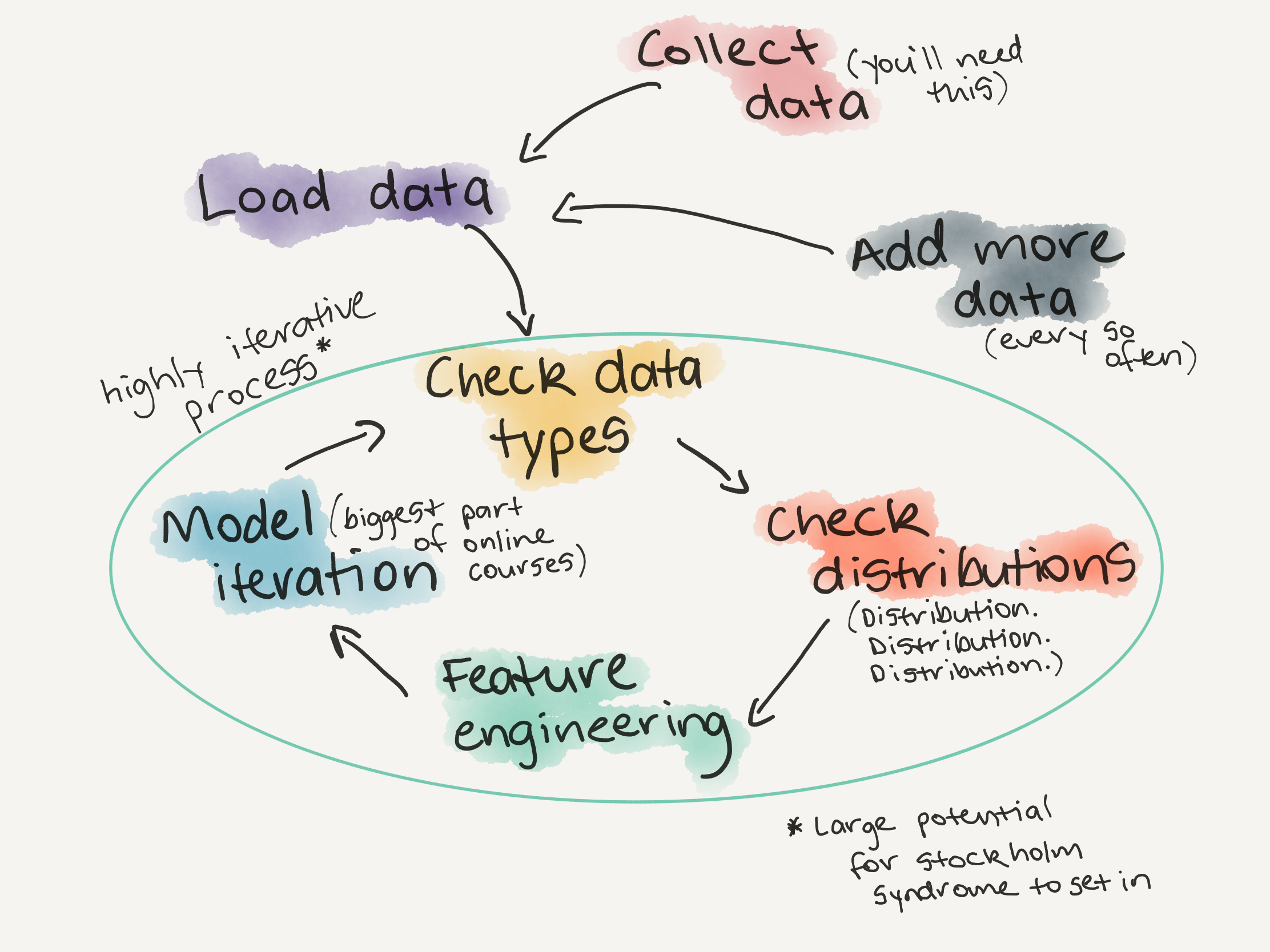 A Gentle Introduction to Exploratory Data Analysis - Towards