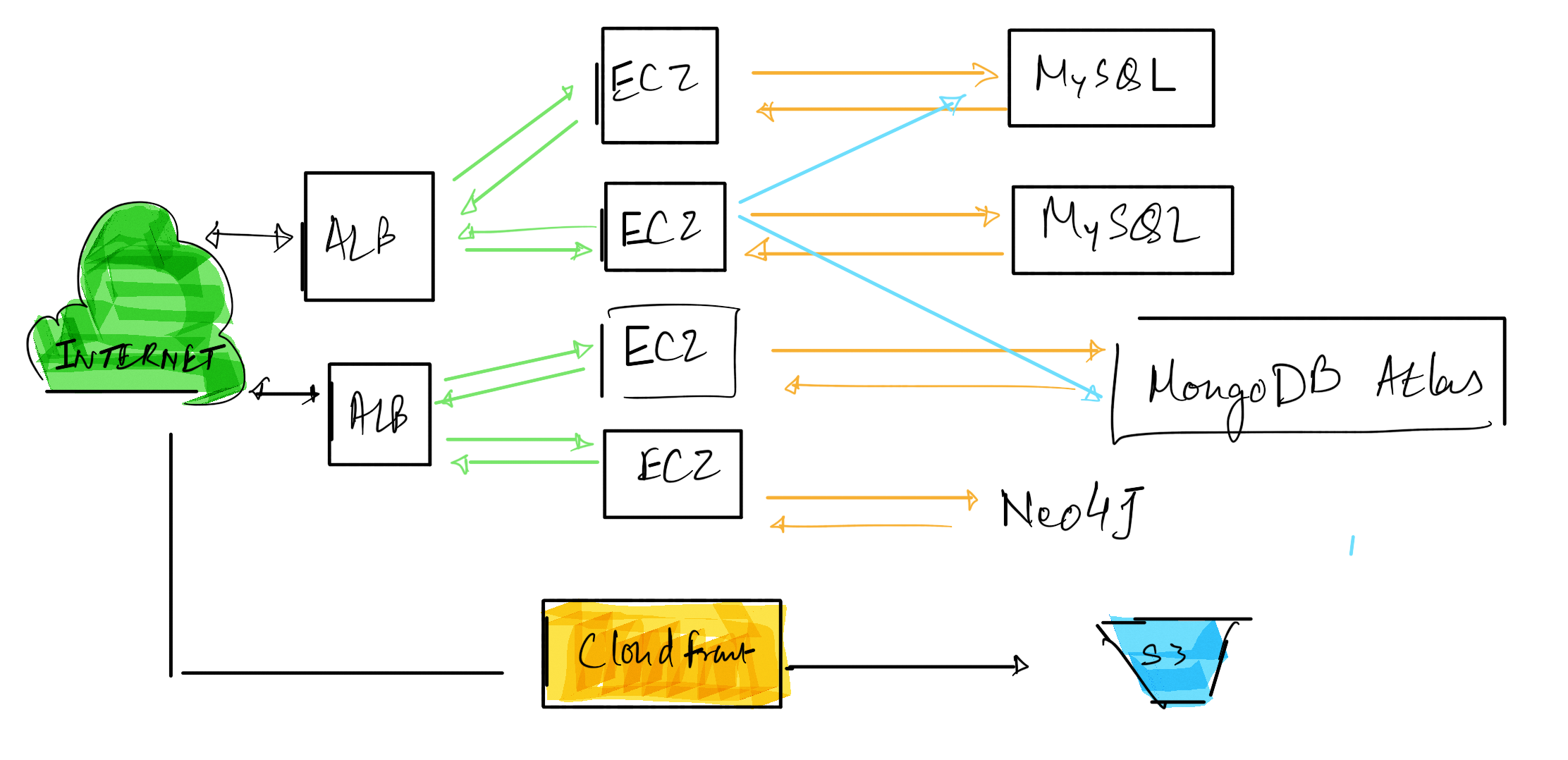 The simplified version of the initial architecture
