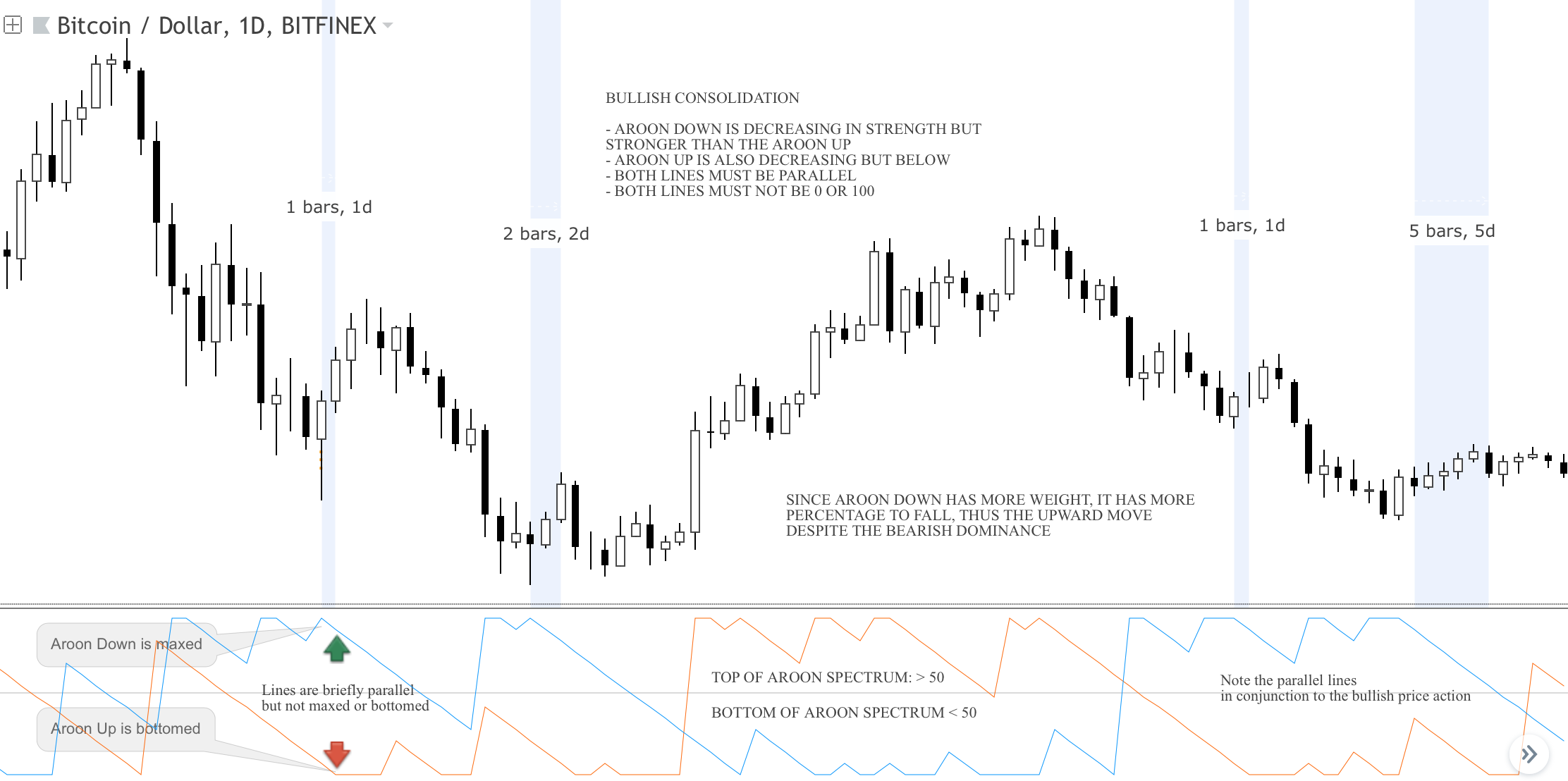Technical Analysis Using the Aroon Indicator - Good Audience