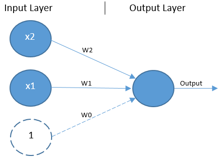 The XOR Problem in Neural Networks  - Jayesh Bapu Ahire - Medium