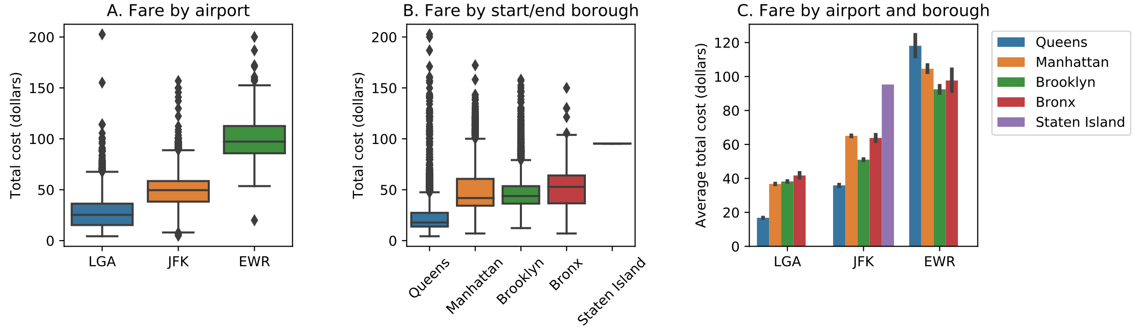 Looking Through the Taxi Meter - Analysis of the NYC Green