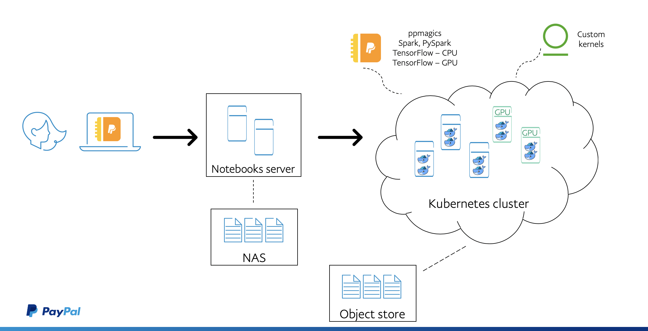 Custom kernels brought into the Kubernetes-powered PayPal Notebooks