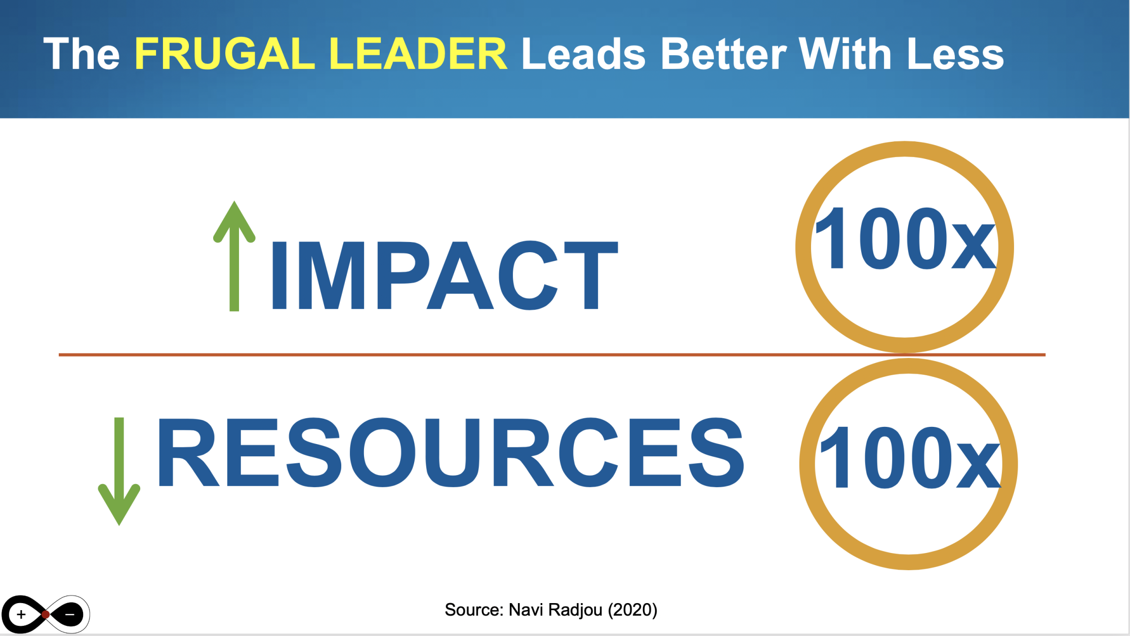 A frugal leader creates greater impact on society using fewer resources