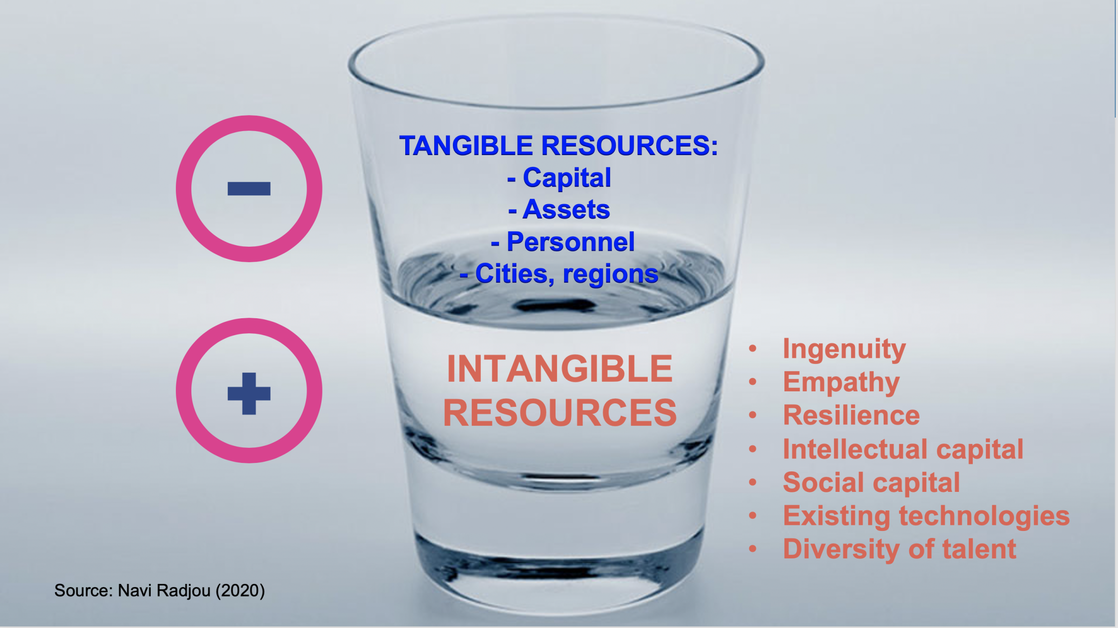 A frugal leader sees the glass as half full: he uses abundant intangible resources to solve scarcity of tangible resources