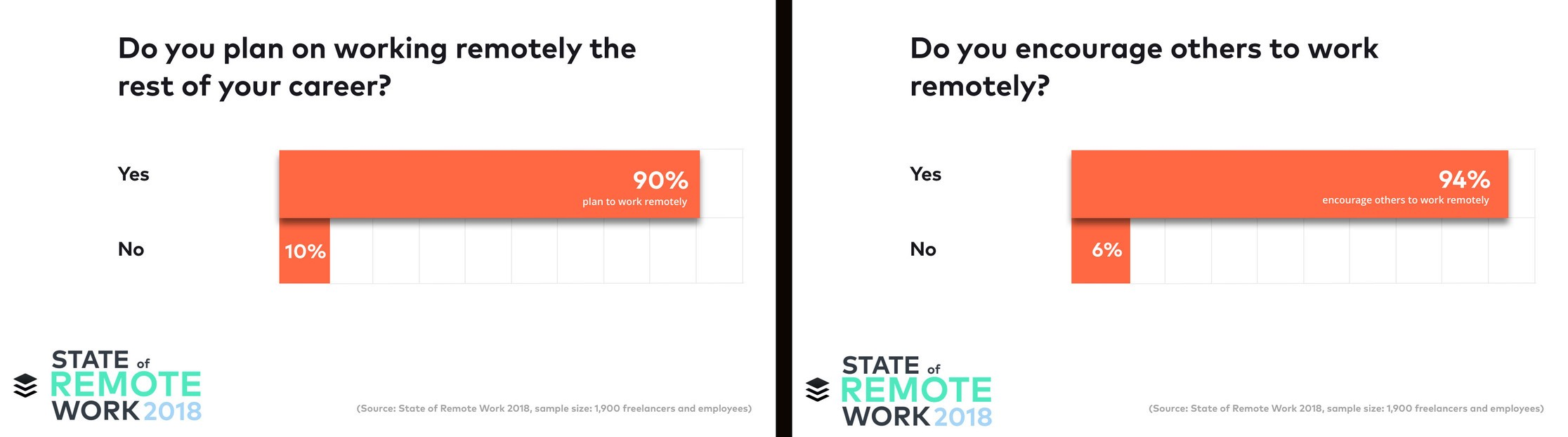 The Ultimate Guide to Remote & Work from Home Jobs - Brett