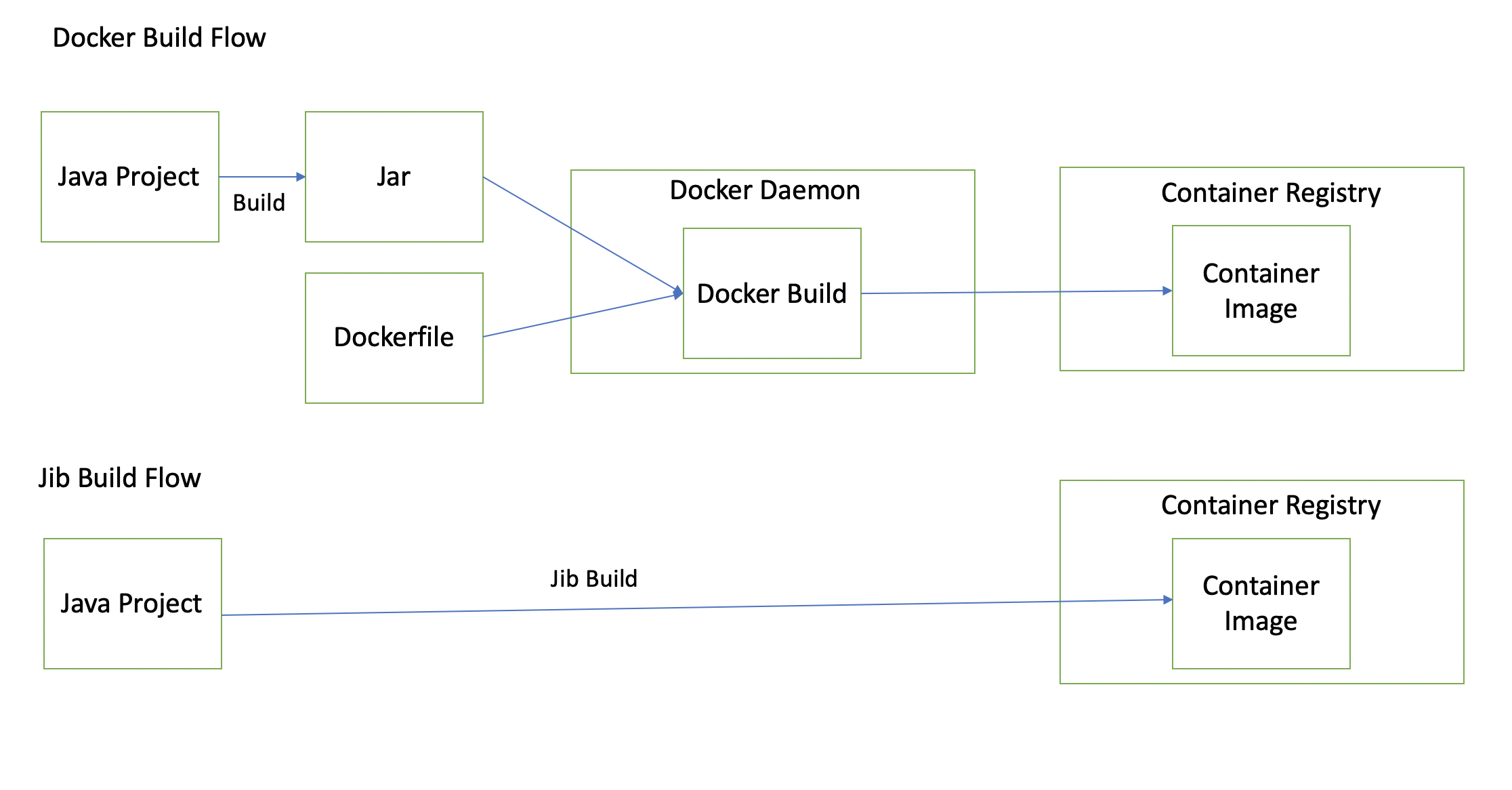Simplified Docker Image Builds For Java Microservices By Tanmay Deshpande Better Programming Medium