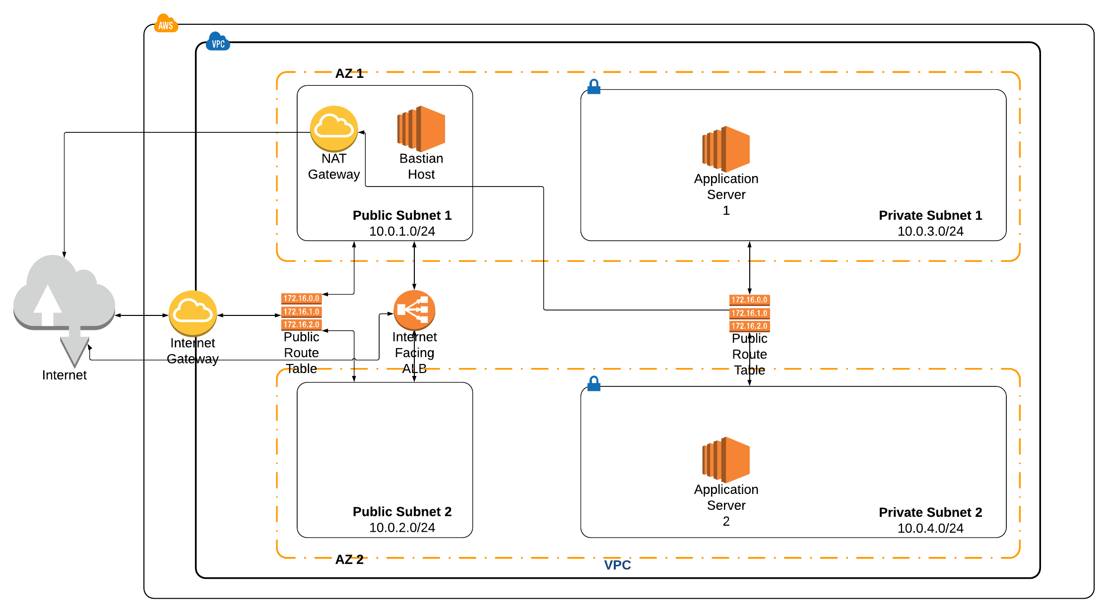 Getting Hands Dirty with AWS CloudFormation - Faun - Medium