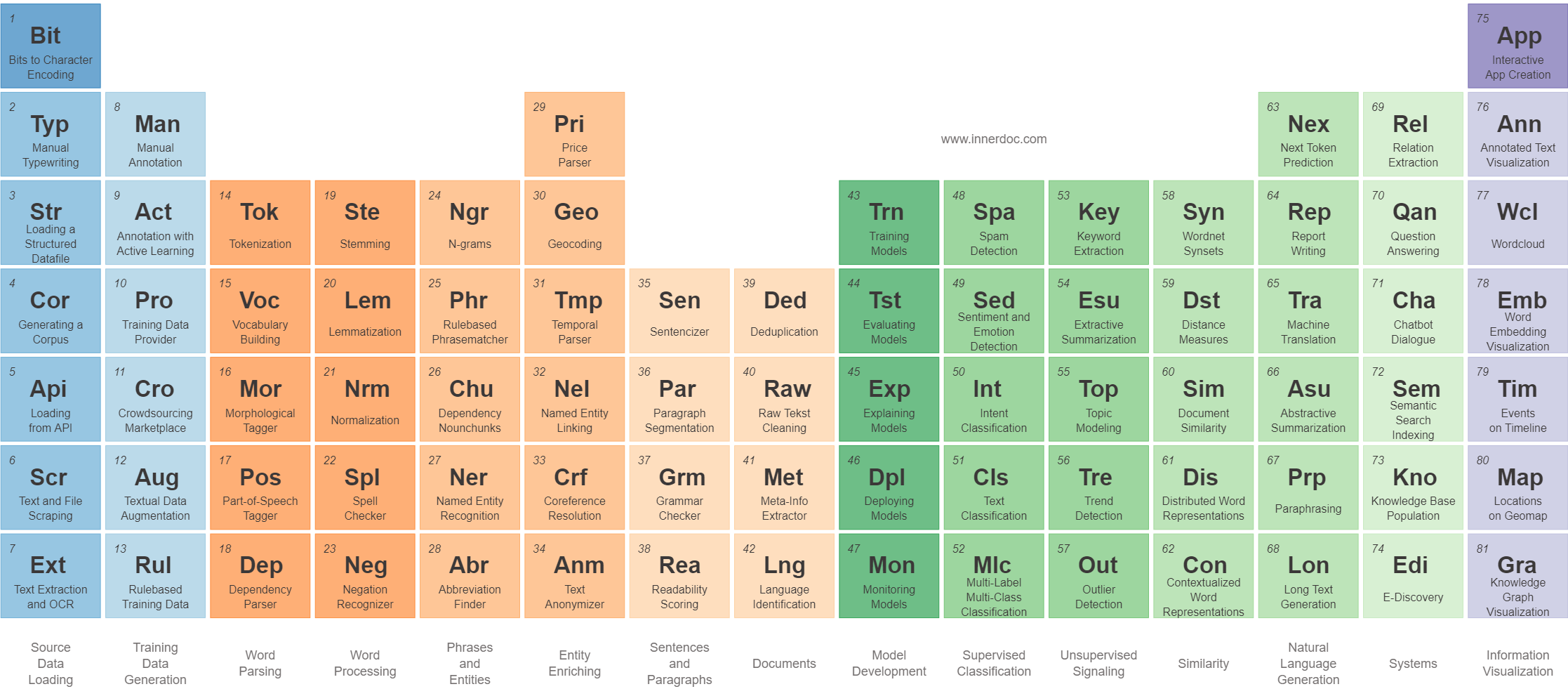 Periodic Table of Natural Language Processing Tasks by www.innerdoc.com and created with the Periodic Table Creator
