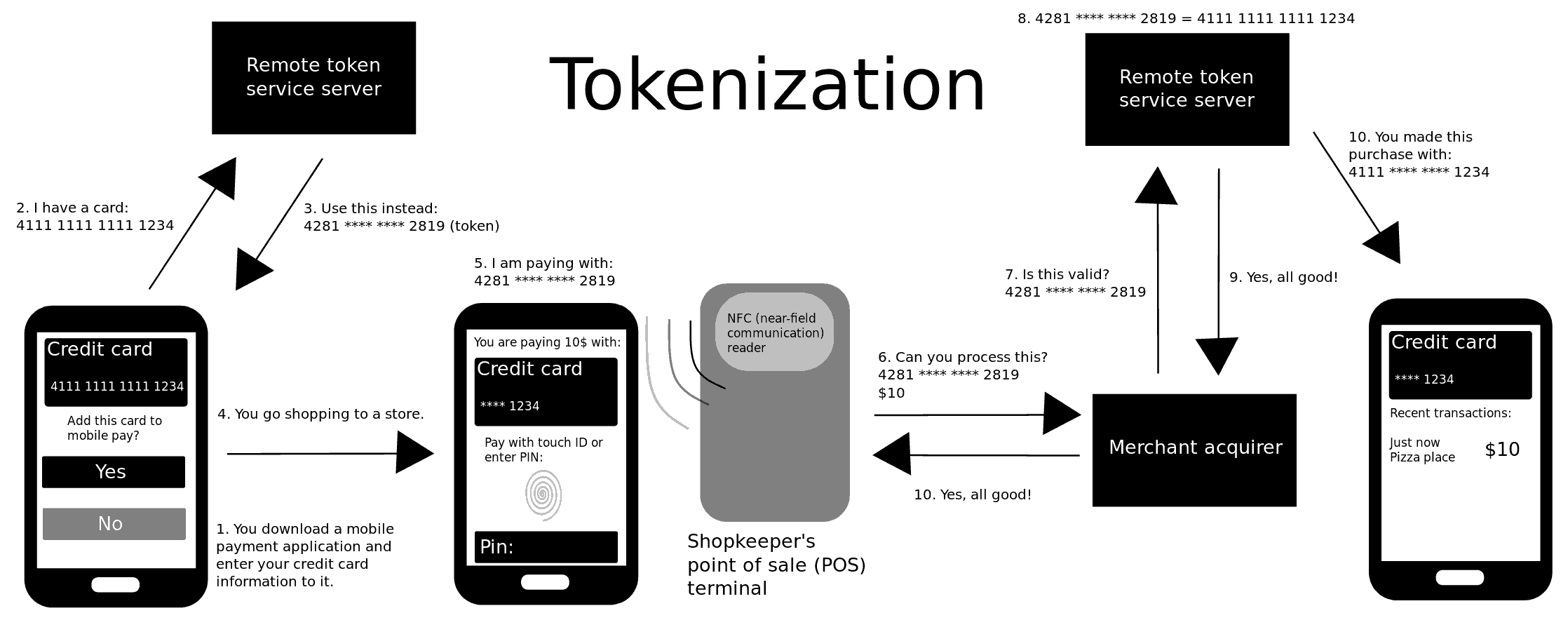 tokenization, a capability behind secured mobile payment secure payments company 5 secured payment #3