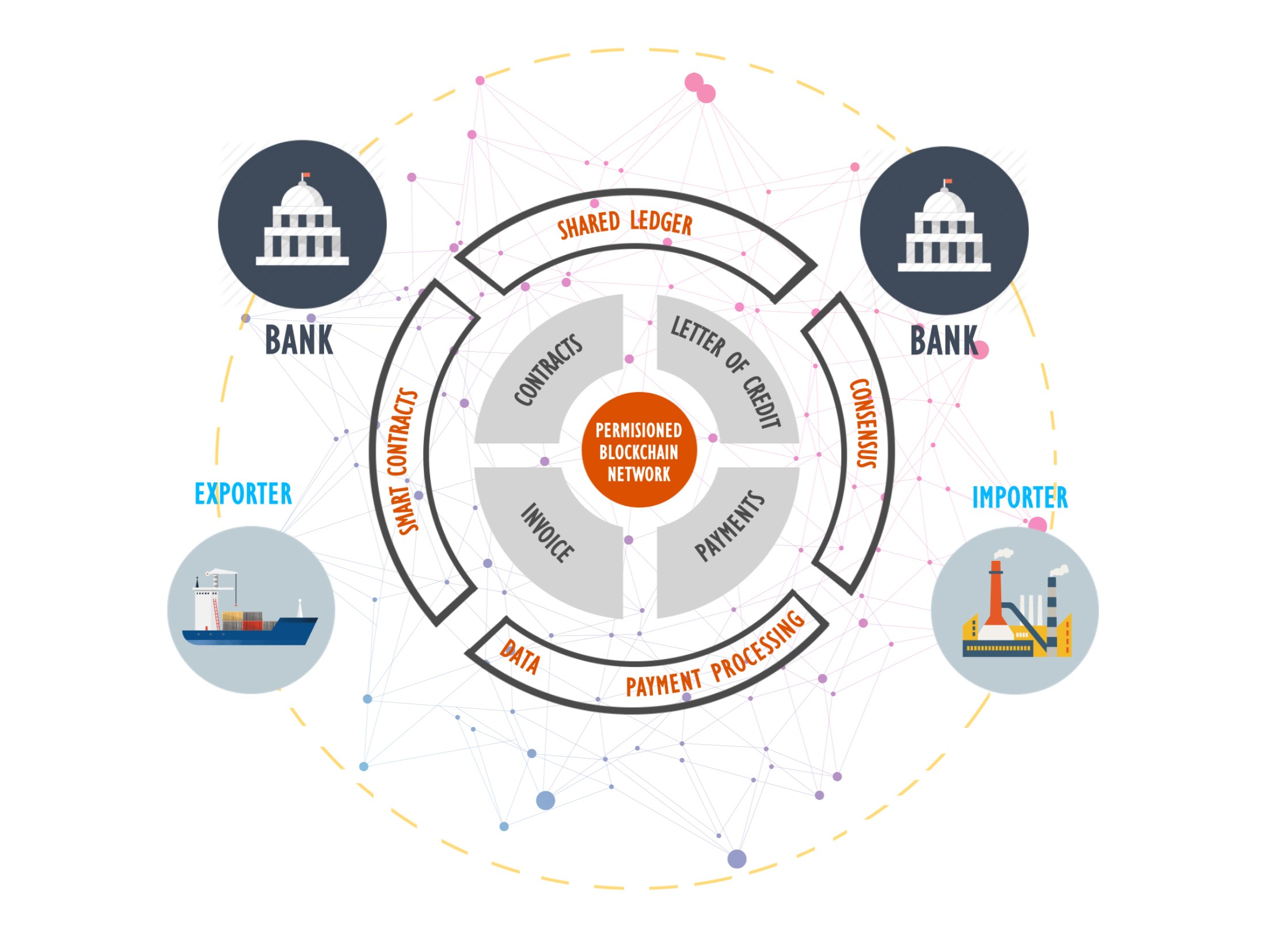 Blockchain Technology And Cross Border Trade Stanly