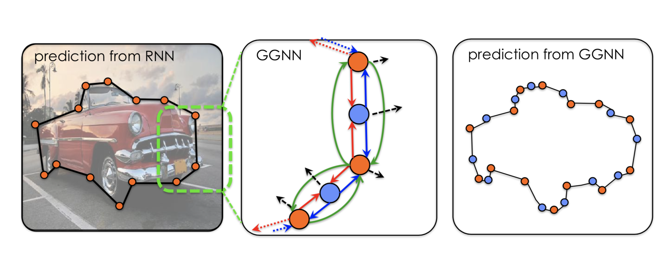 Deep Learning on Graphs For Computer Vision — CNN, RNN, and GNN