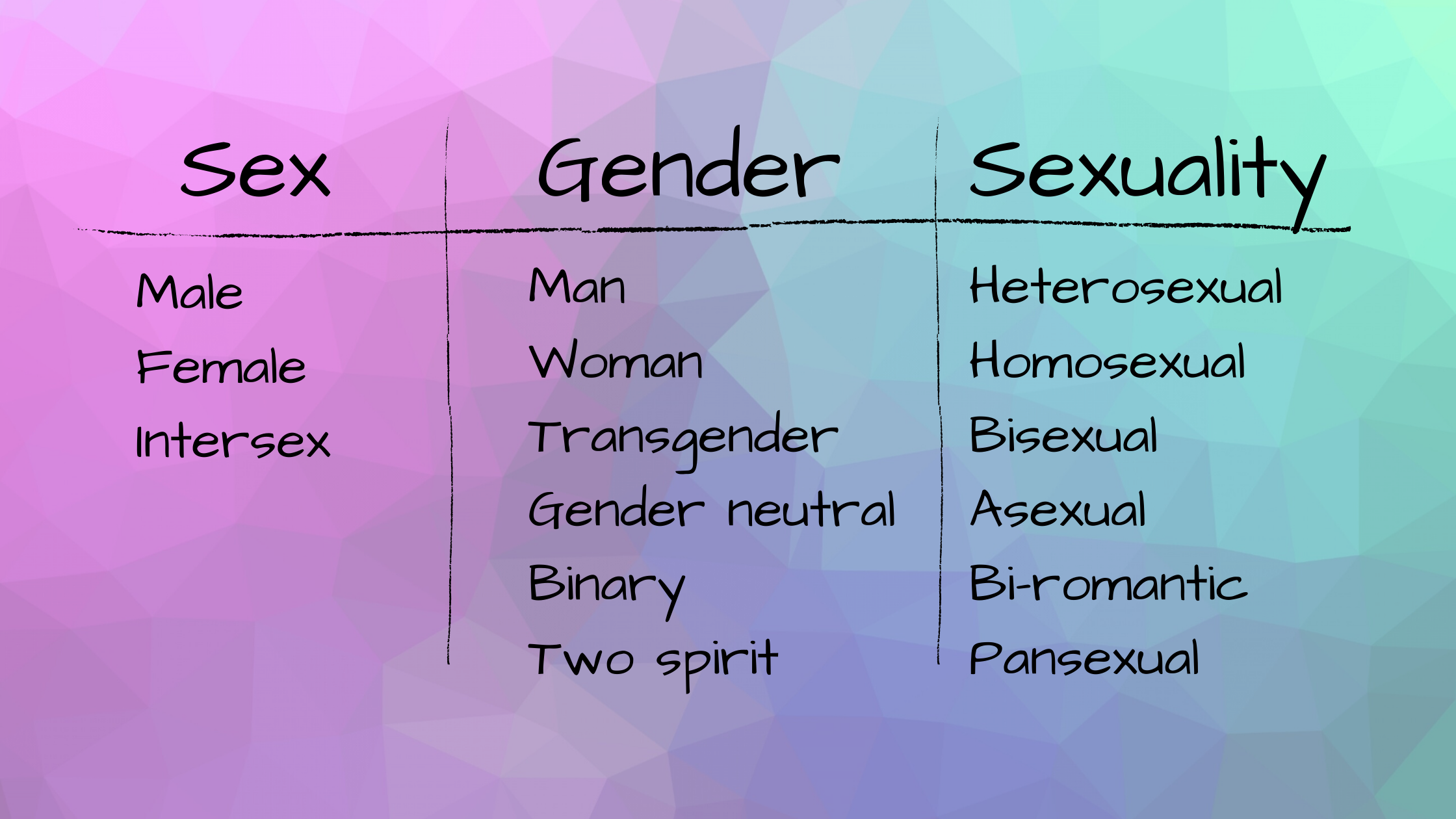 Table showing components of sex, gender, and sexuality to indicate how they are distinct from one another and not related