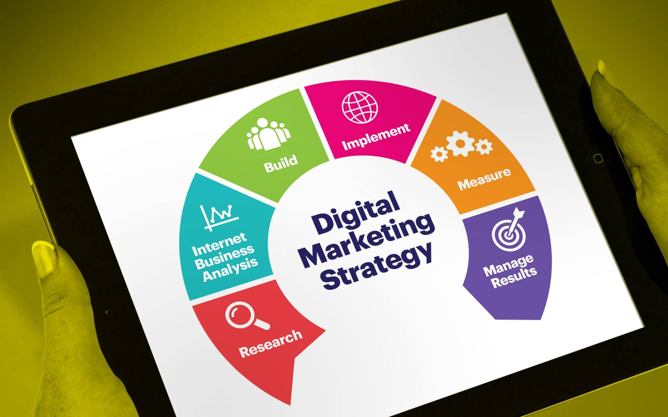 Digital marketing strategy saying research, analytics, implementation, measuring and managing results is all key parts.