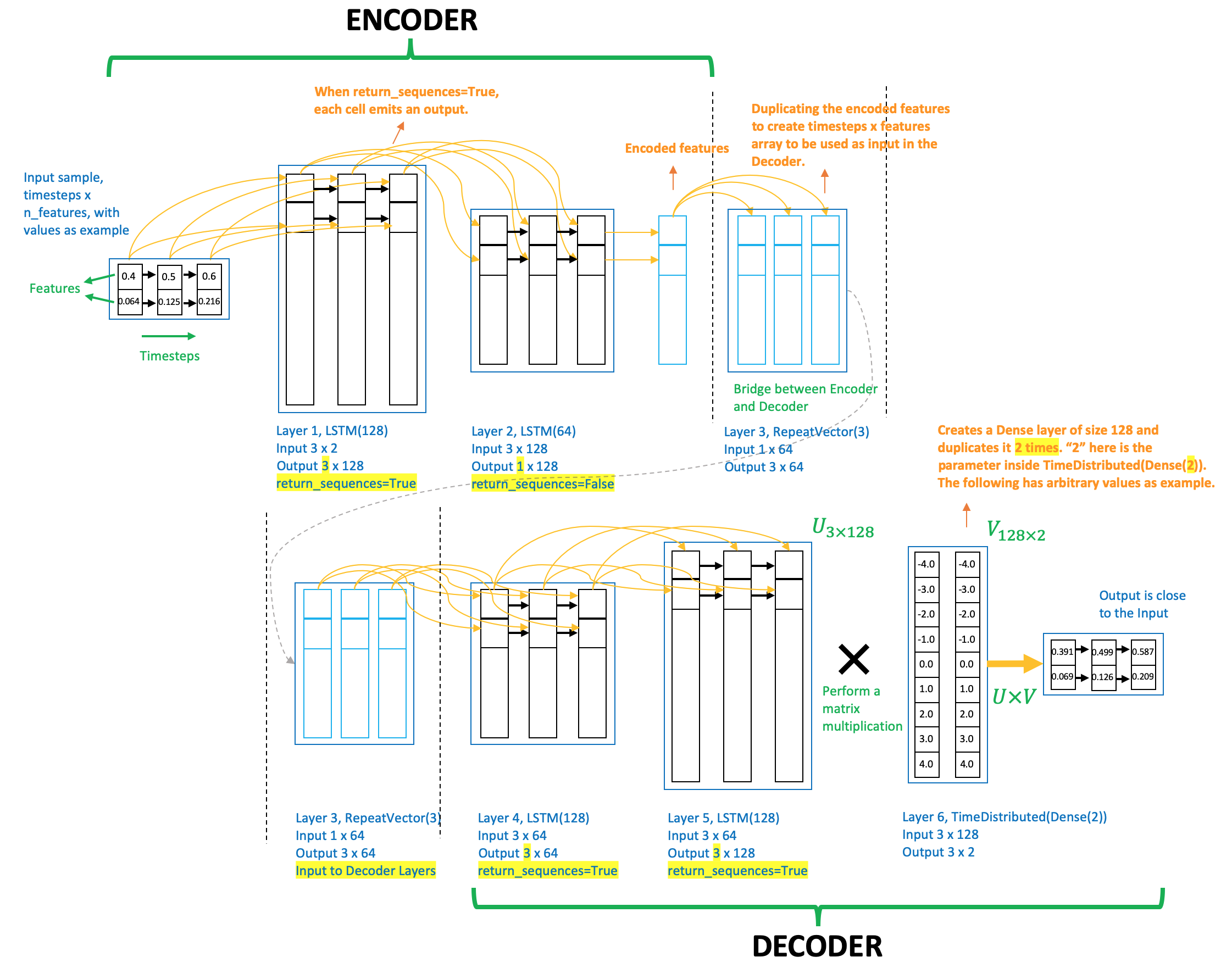 Step-by-step understanding LSTM Autoencoder layers - Towards