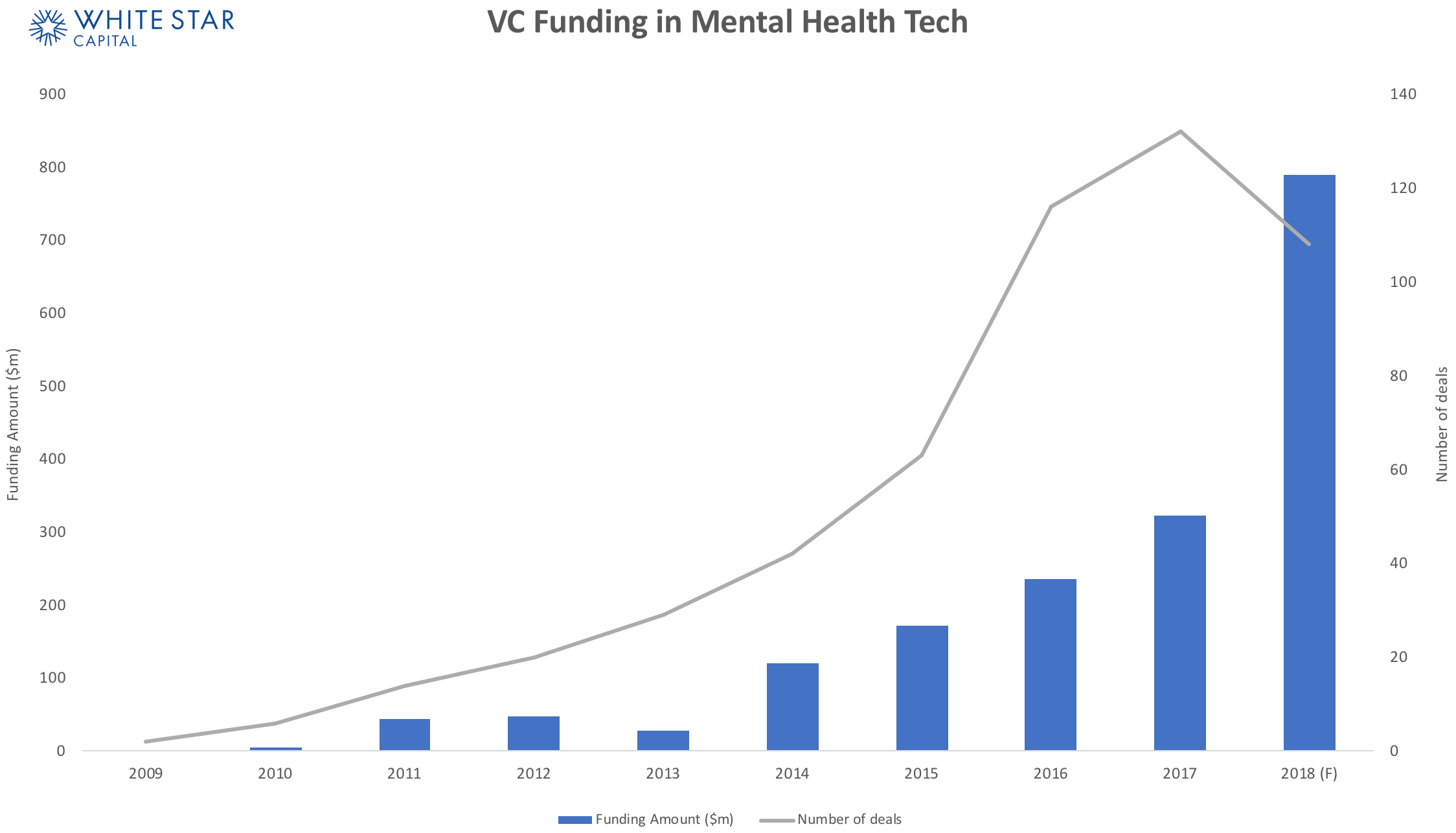 Mapping out the Mental Health startup ecosystem - Venture