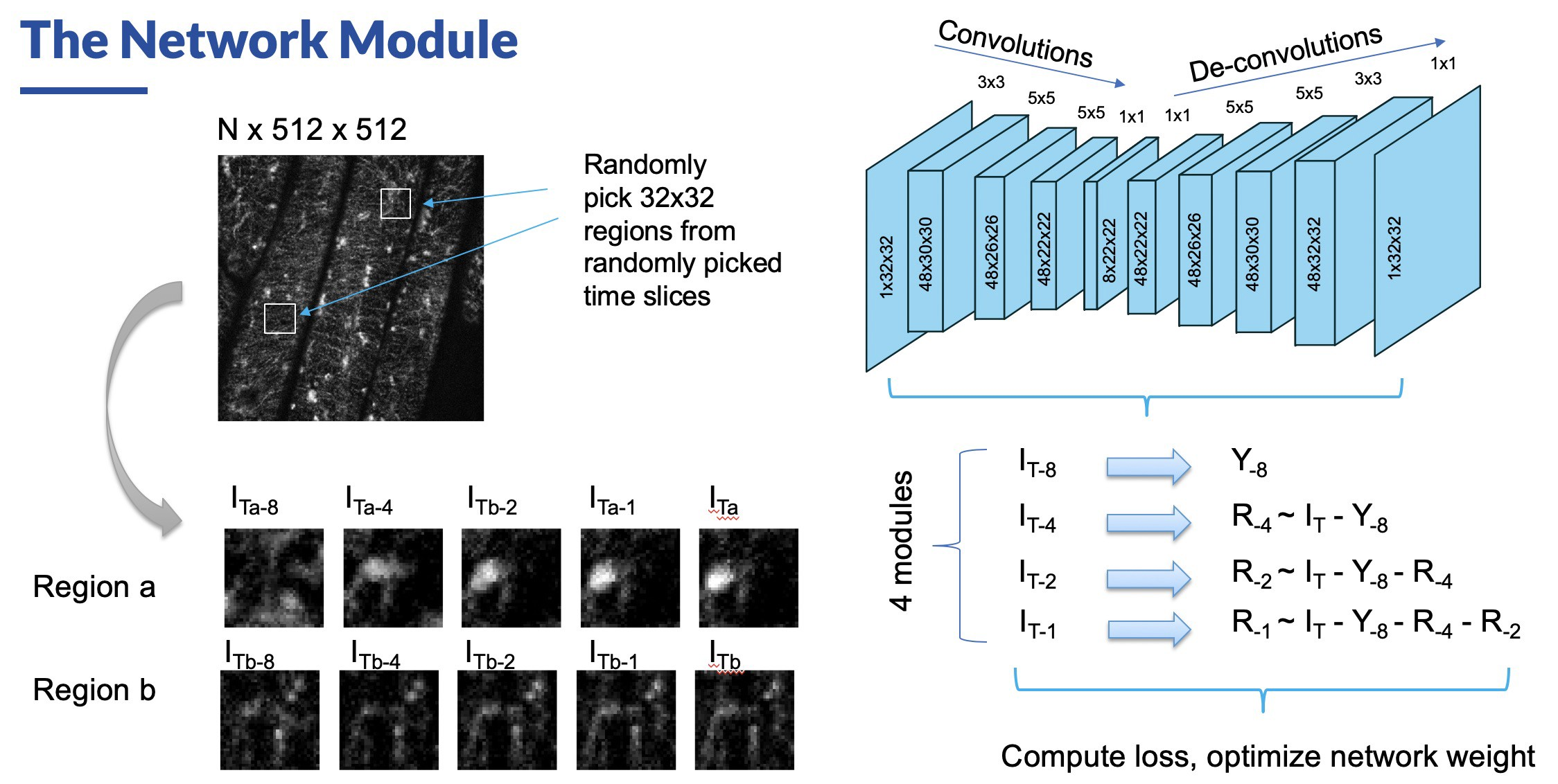 Deep Learning Approach for Separating Fast and Slow Components