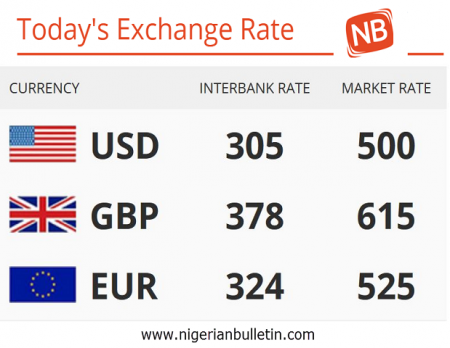 Exchange Rate Against Dollars Pounds